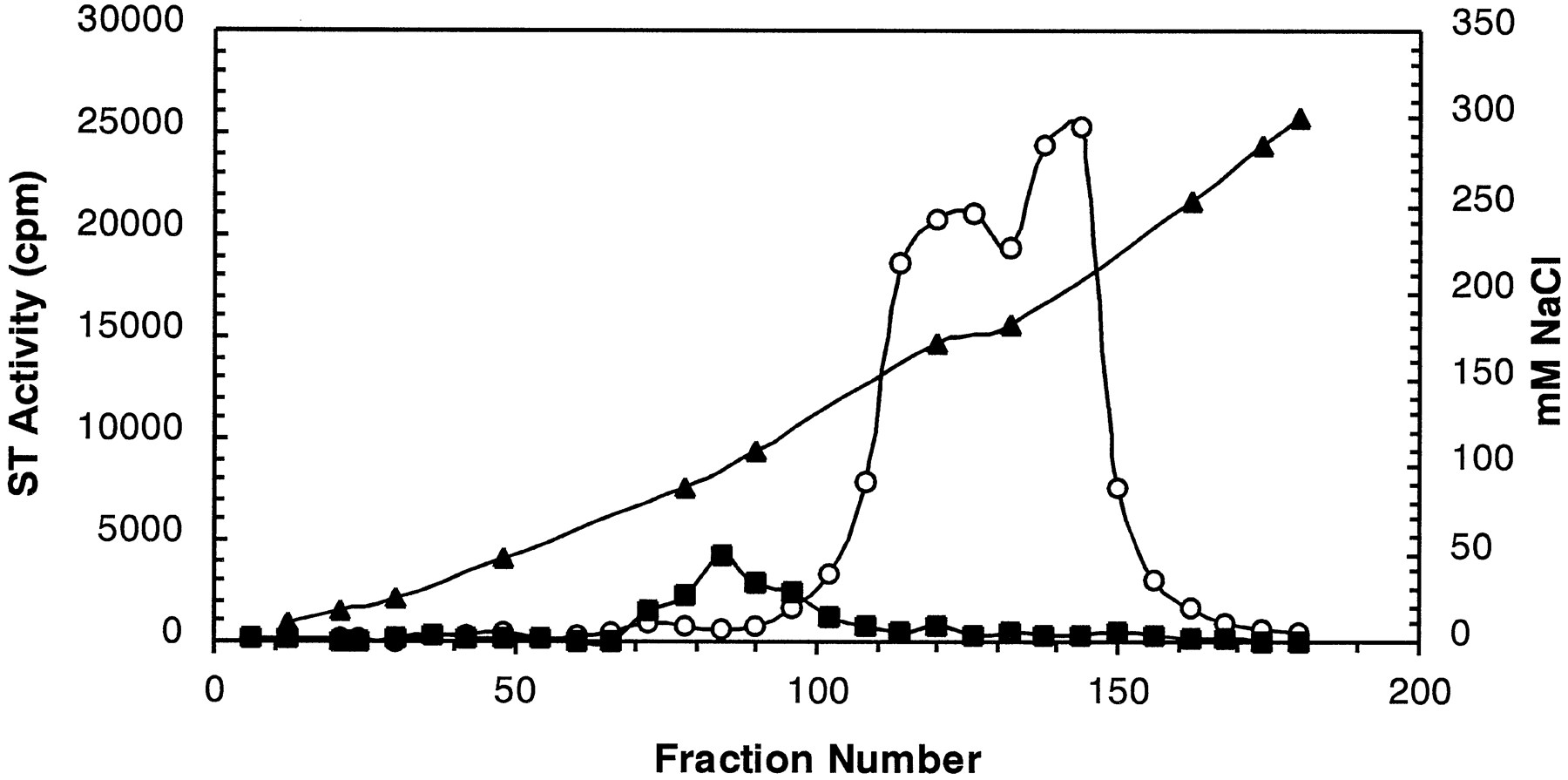Purification and characterization of a canine liver phenol download figure pooptronica