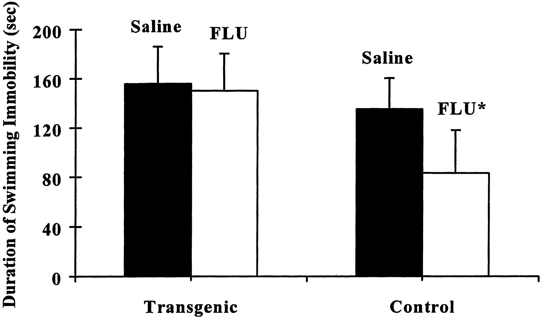 Fluoxetine And Norfluoxetine Levels