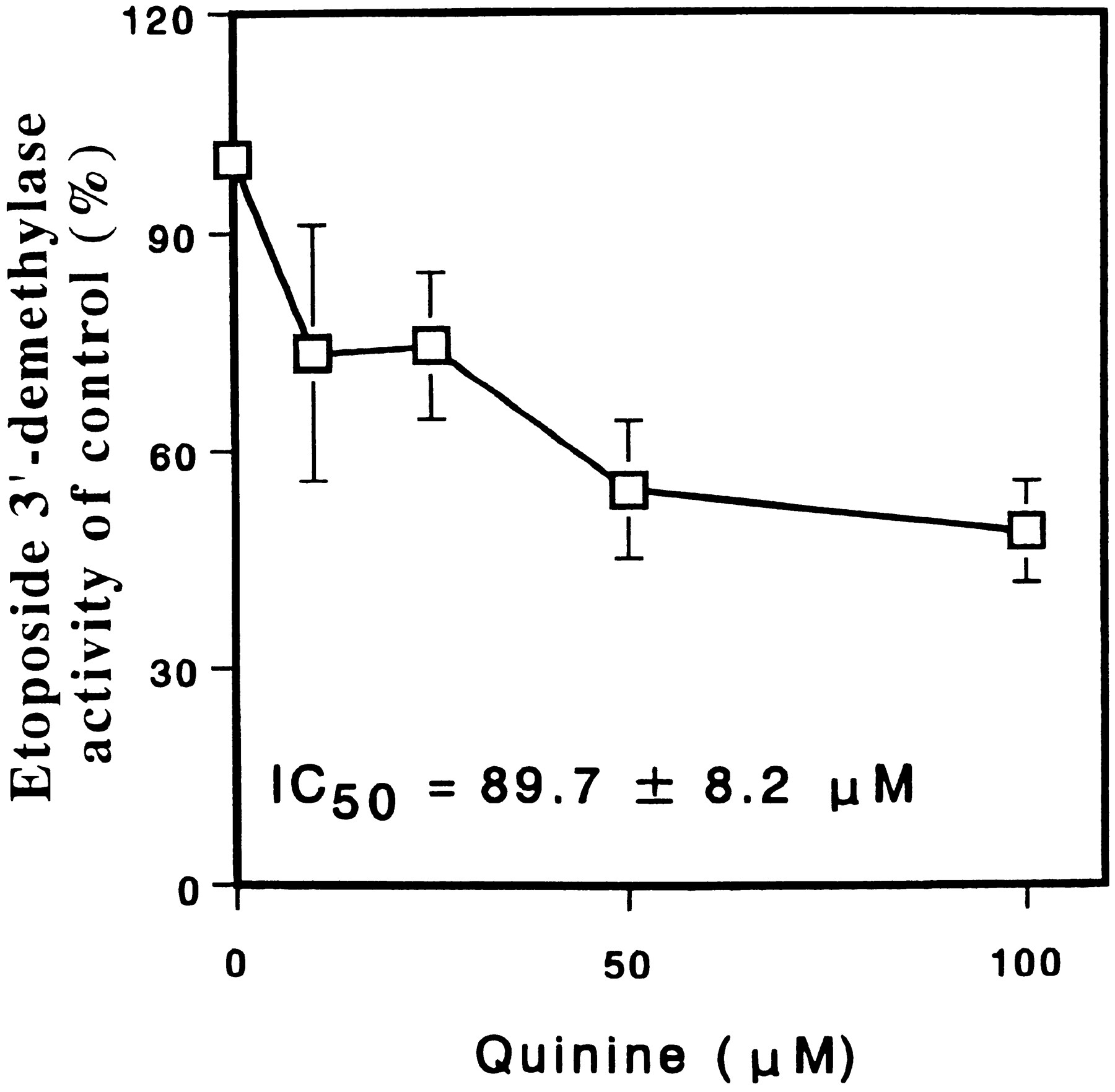 Mutual Inhibition between Quinine and Etoposide by Human