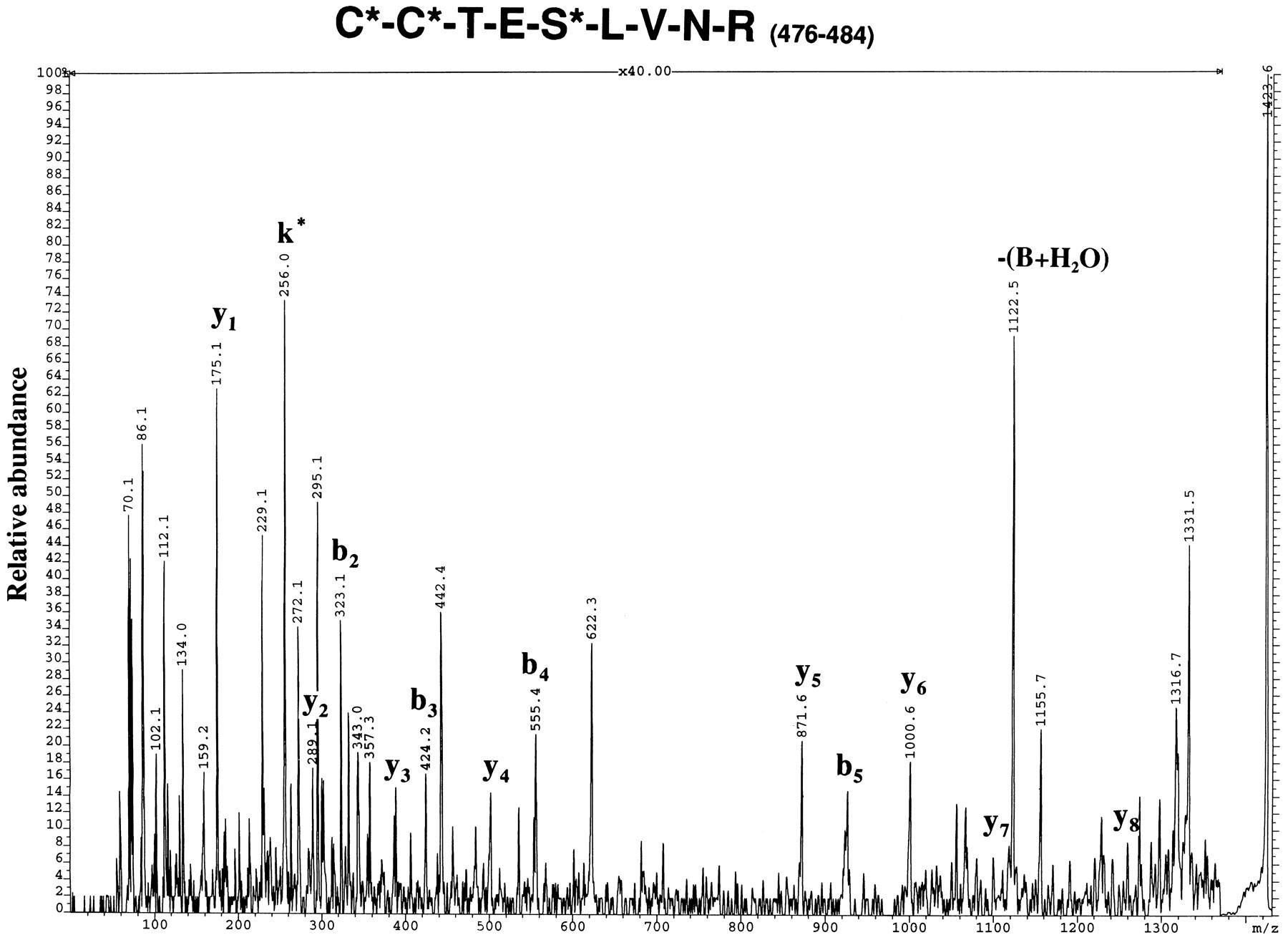 Mechanisms for Covalent Binding of Benoxaprofen Glucuronide