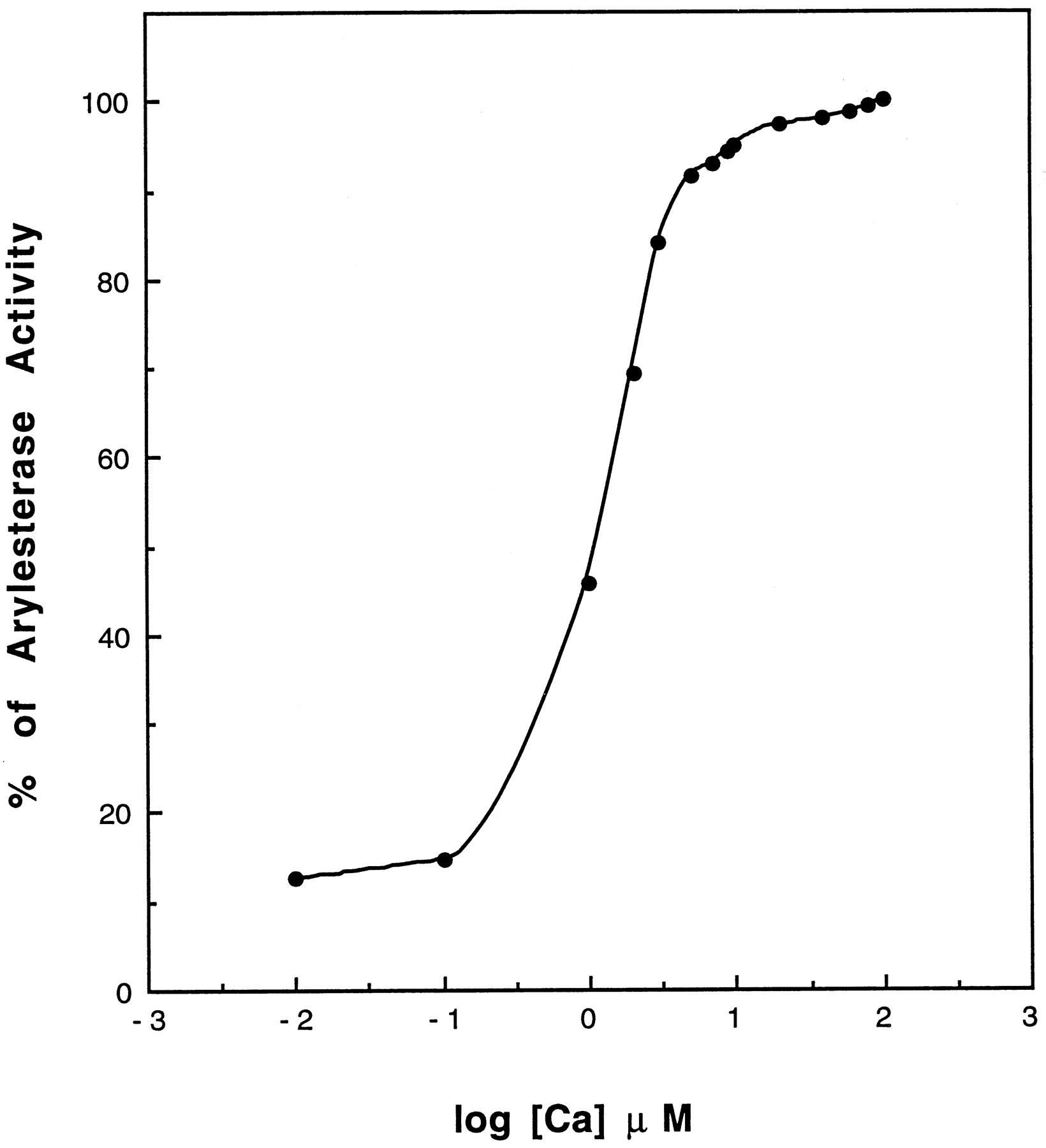 Calcium binding by human and rabbit serum paraoxonases drug download figure ccuart Gallery