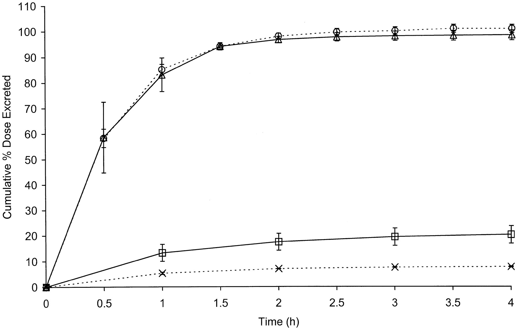 Comparative Metabolism And Disposition Of Gemfibrozil In Male And