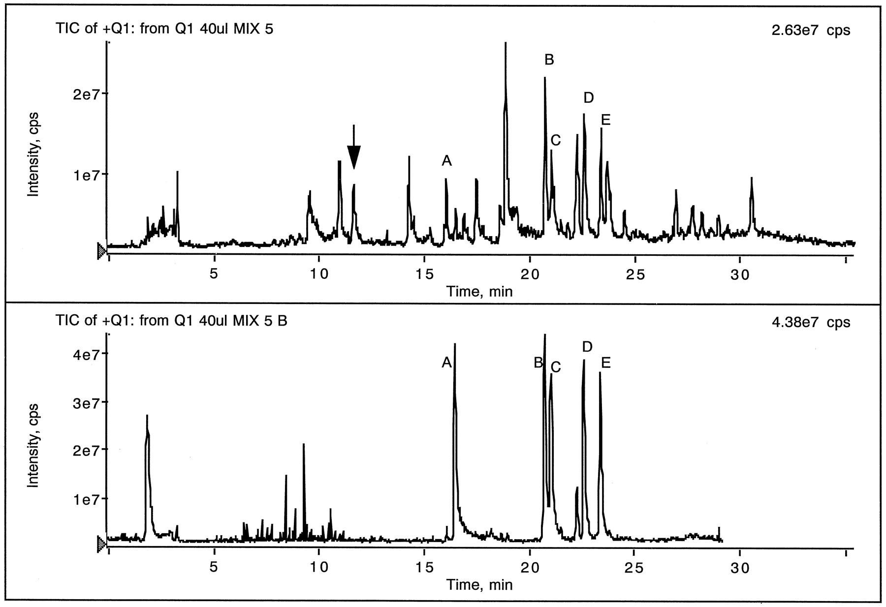 Rapid Liquid Chromatography with Tandem Mass Spectrometry