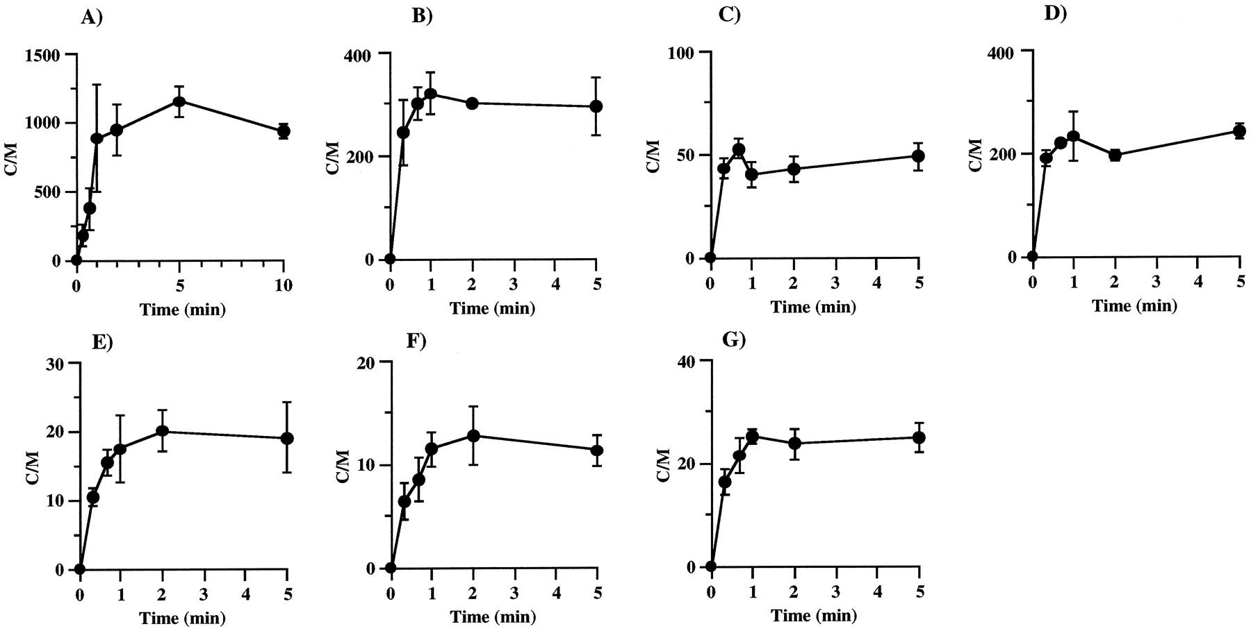 Correlation Between In Vivo And Vitro Hepatic Uptake Of Metabolic Pure Apnea Level 1 Course Download Figure