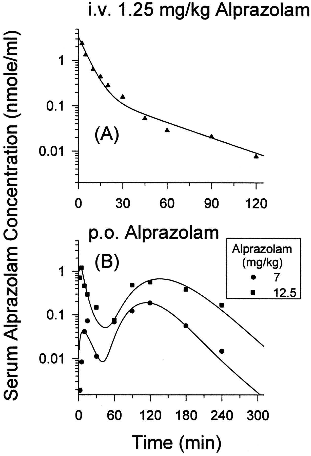 A Double Peak Phenomenon In The Pharmacokinetics Of Alprazolam After