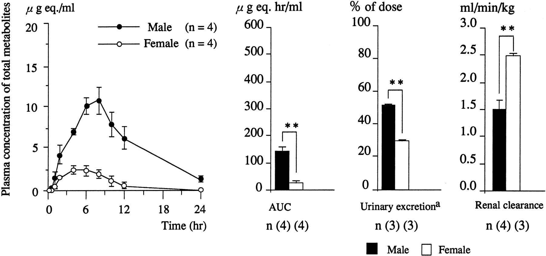 Sex Related Differences In Urinary Excretion Of Egualen