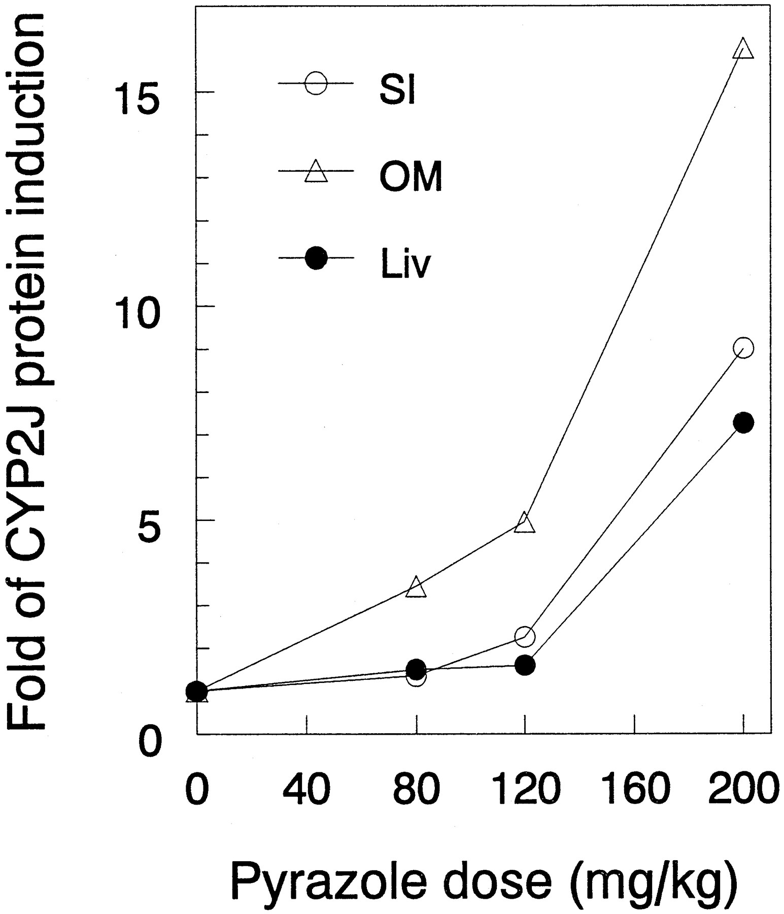 Induction of Mouse CYP2J by Pyrazole in the Eye, Kidney