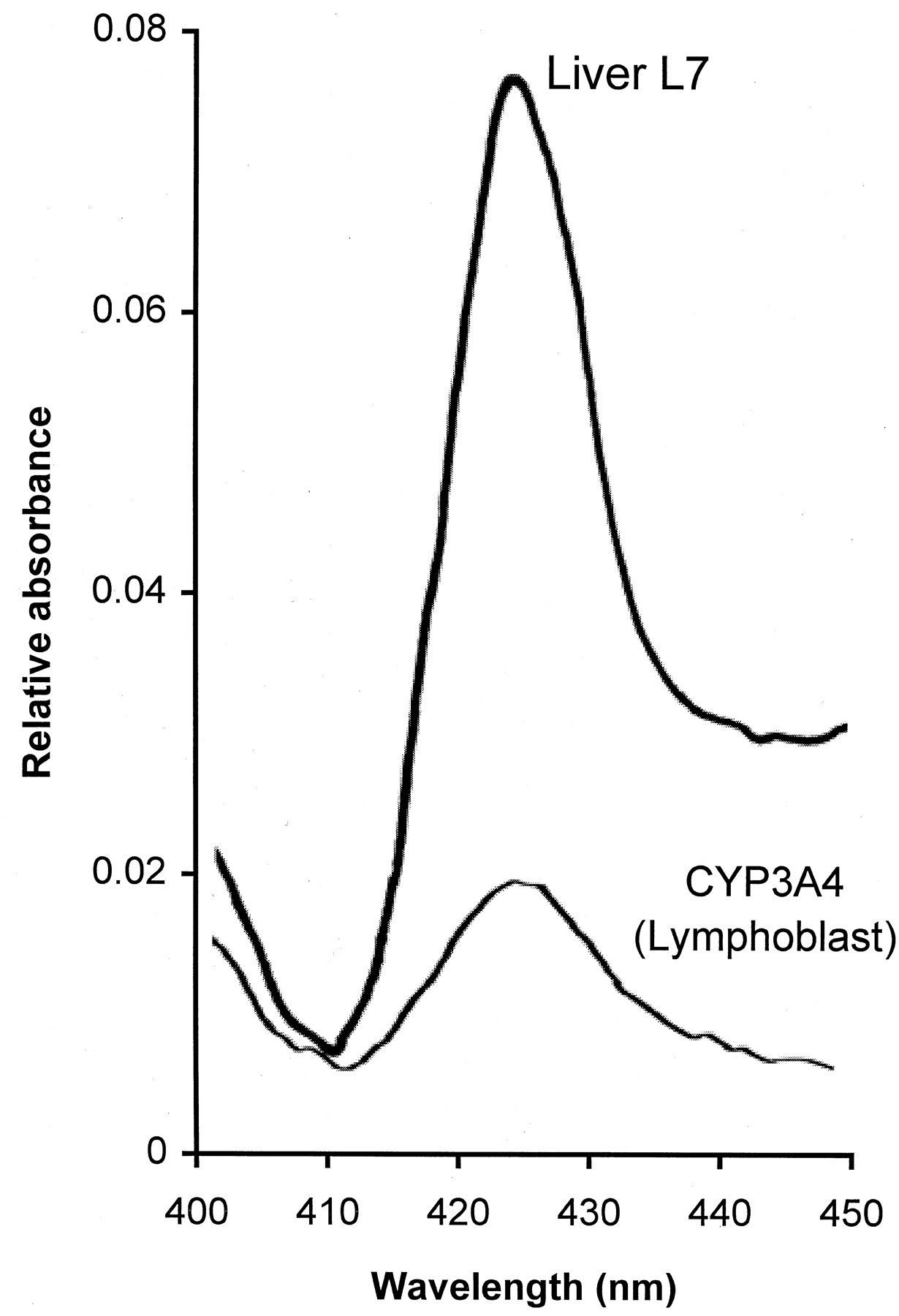 Comparison between Cytochrome P450 (CYP) Content and