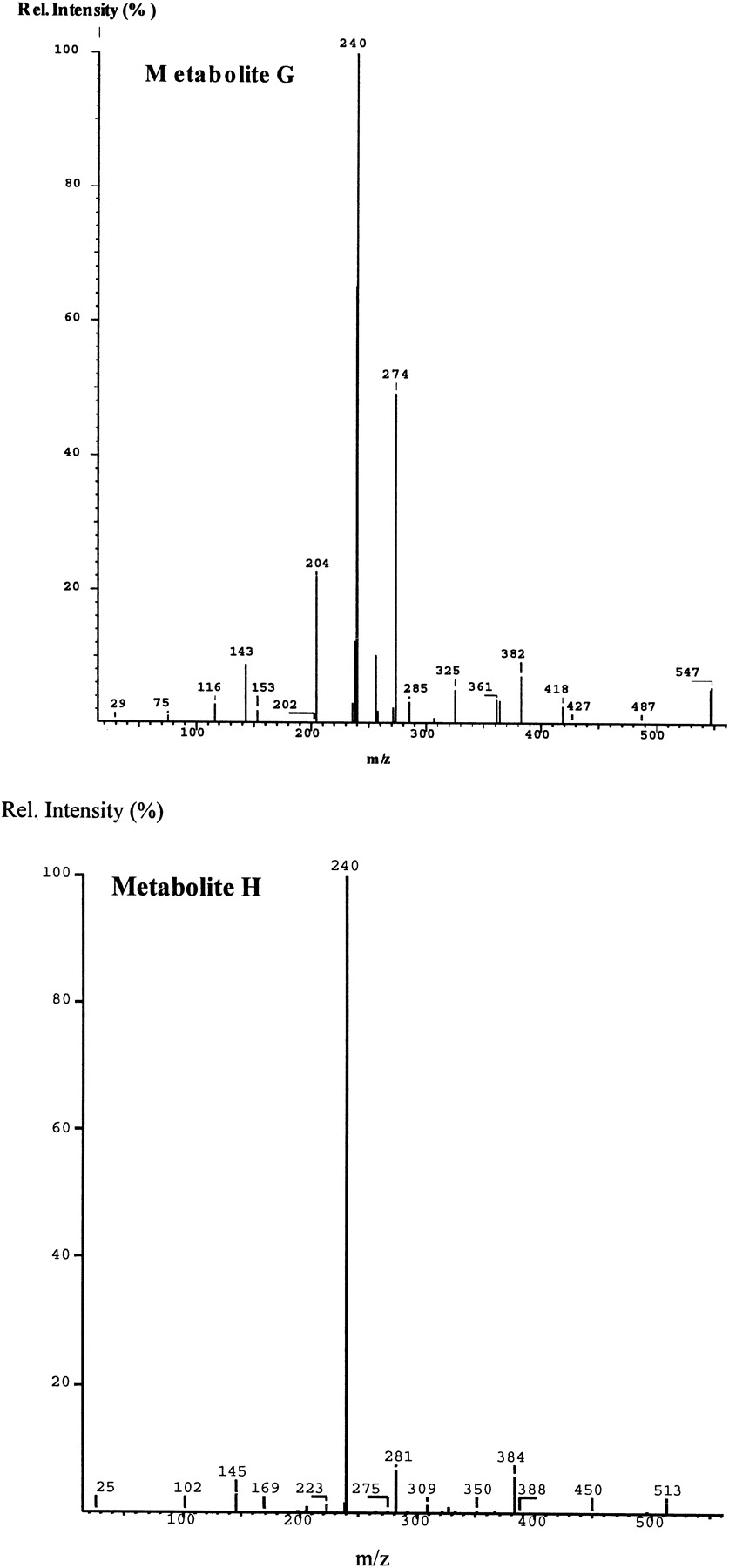Metabolism and Disposition of Moxonidine in Fischer 344 Rats ...