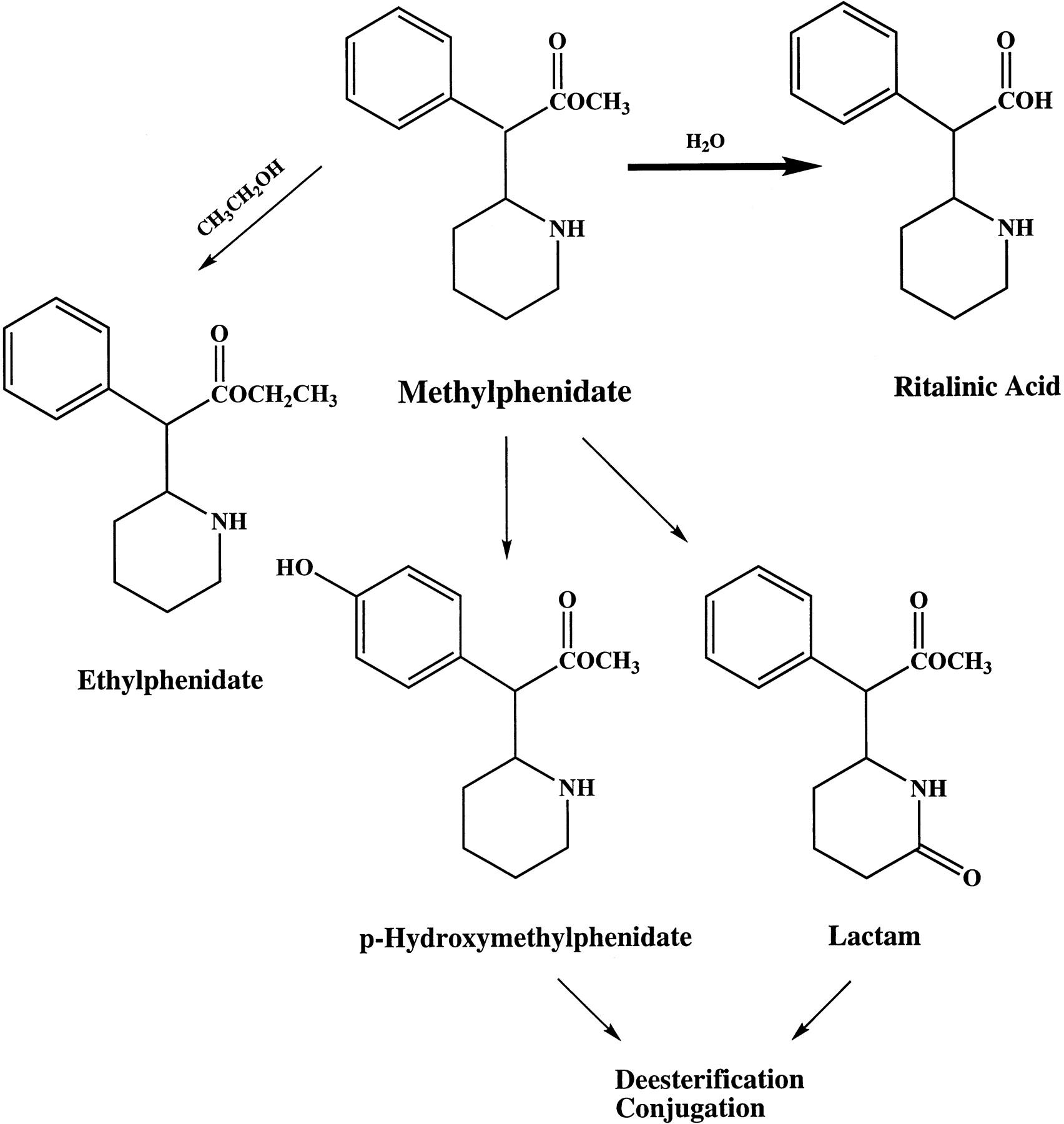 ritalin ilaç etkileşimleri
