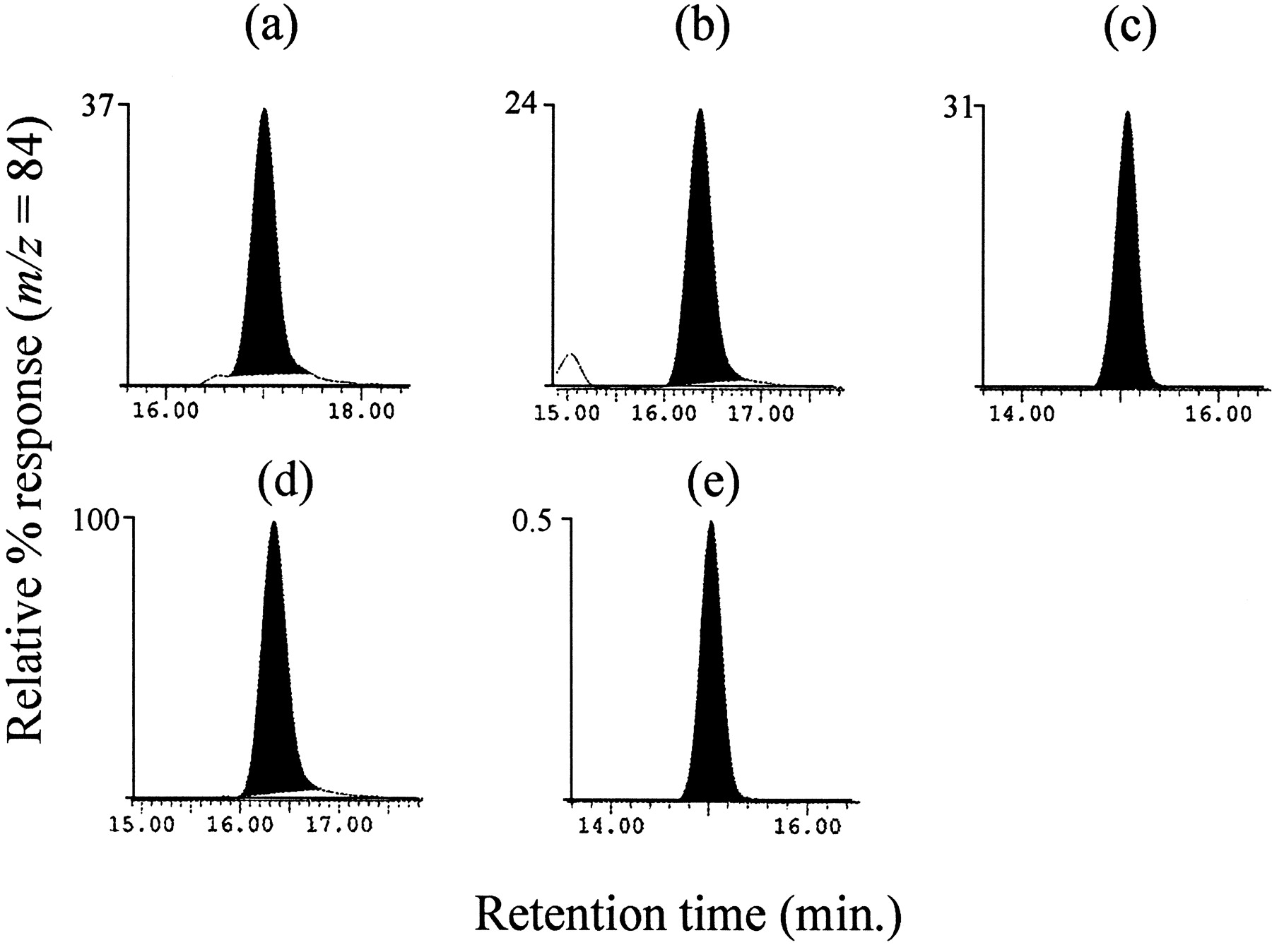 Ethylphenidate Formation in Human Subjects after the Administration
