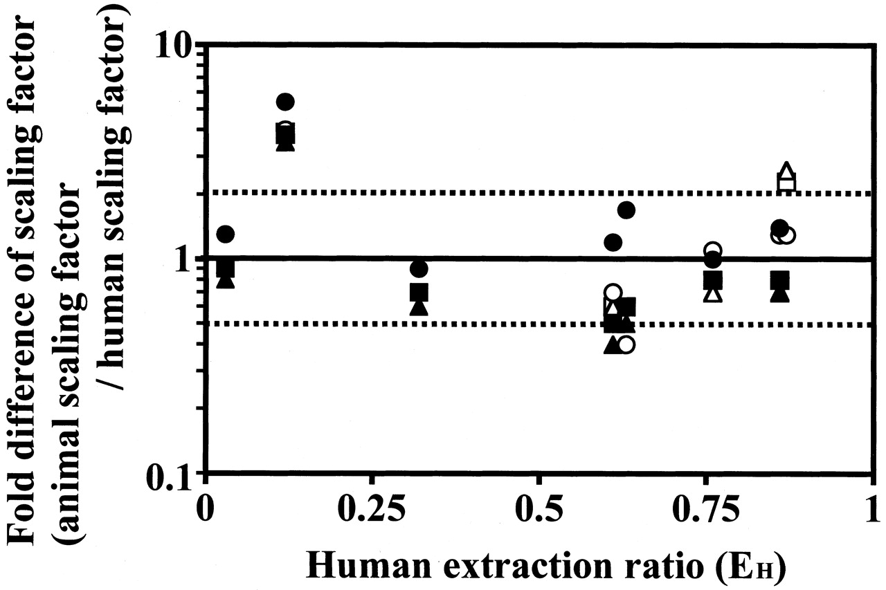 pdf differences between in vitro and in vivo studies
