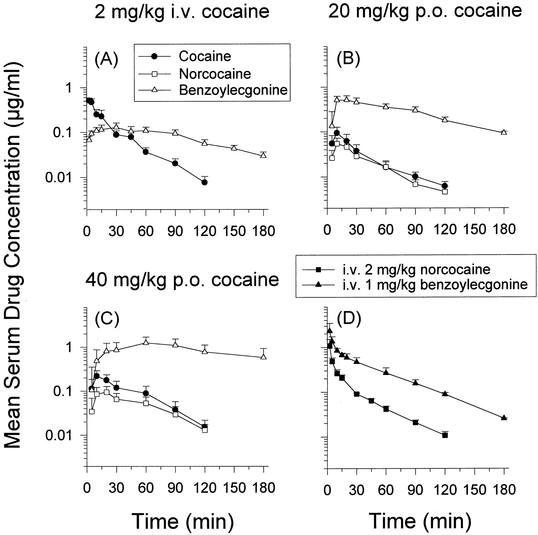Simultaneous Pharmacokinetic Modeling of Cocaine and Its Metabolites