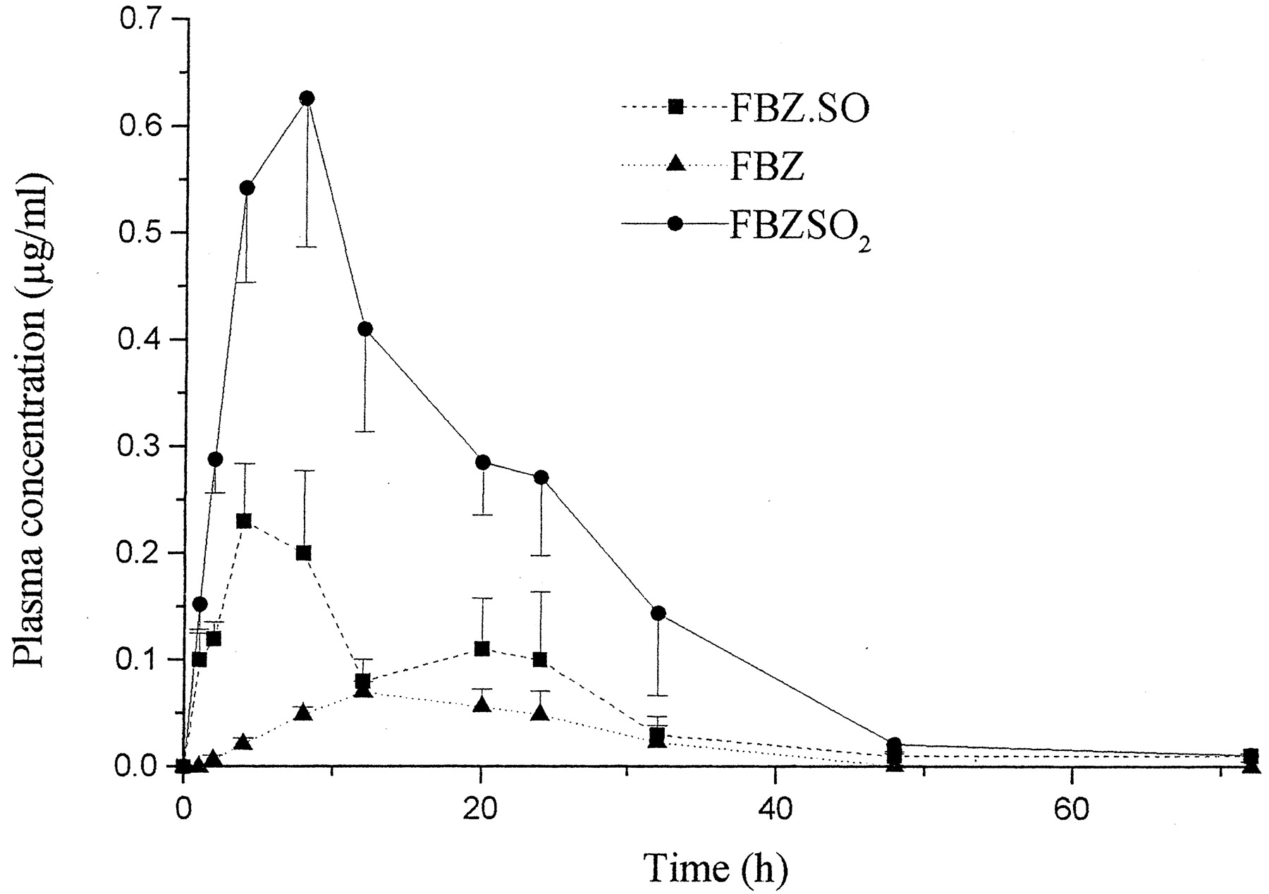 Fenbendazole Pharmacokinetics, Metabolism, and Potentiation in