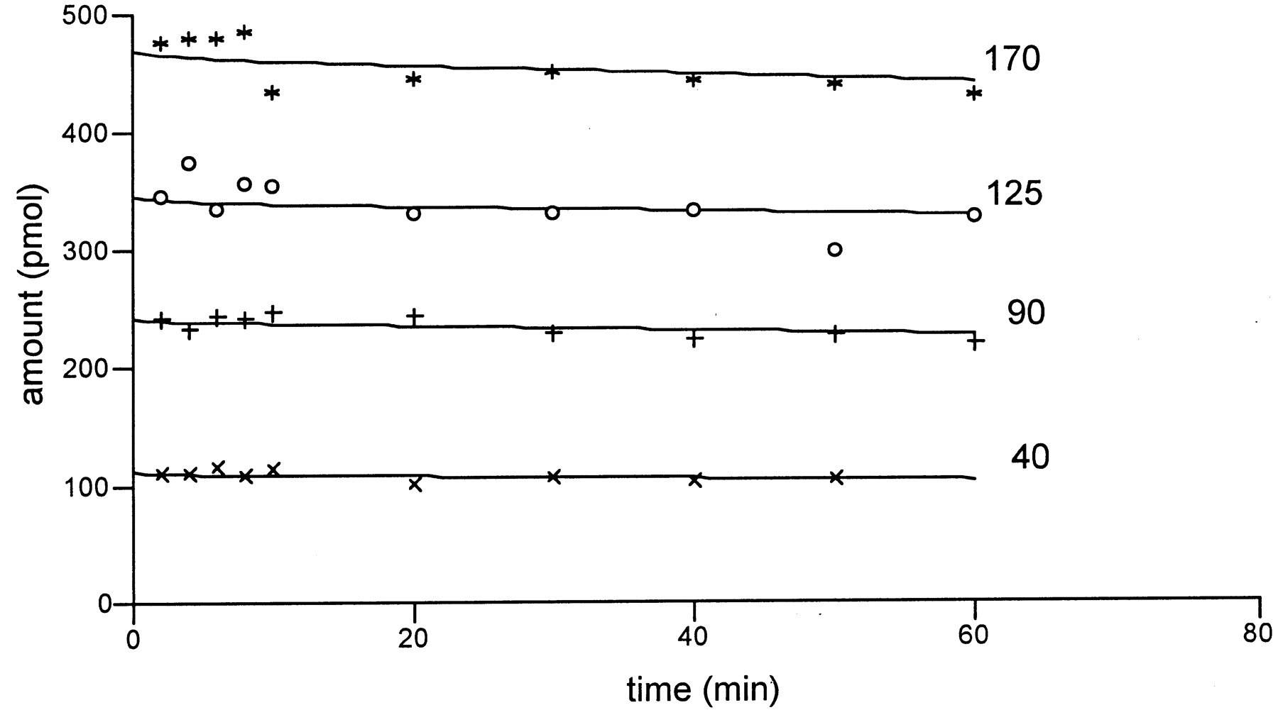 Utility of Rat Liver Slices to Estimate Hepatic Clearance