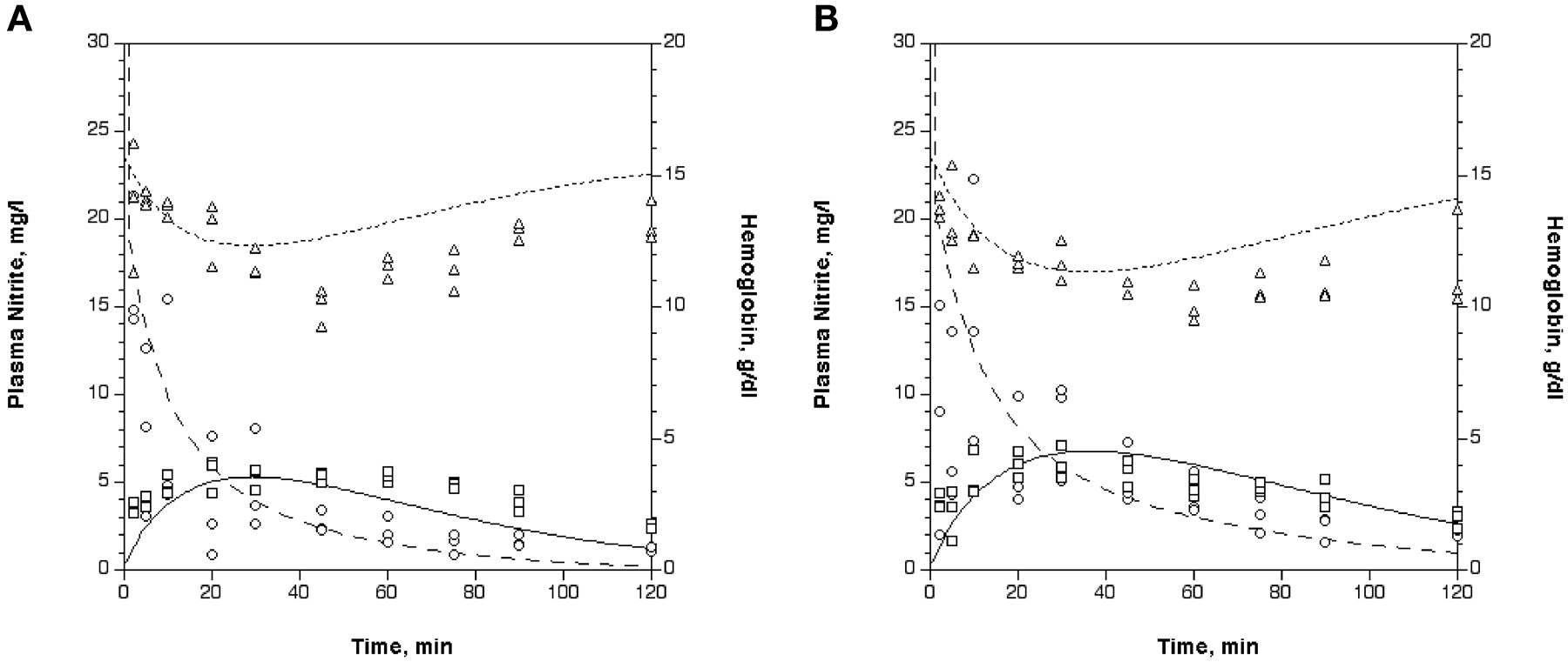 Pharmacokinetics of sodium nitrite induced methemoglobinemia in download figure buycottarizona