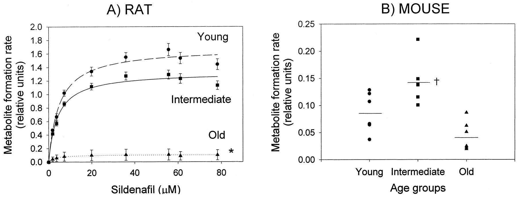 the effect of age on taste In another study, chan and kane-martinelli [46] examined the effect of food colouring on perceived flavour intensity and acceptability ratings in samples the participants tasted and evaluated the three samples of either food, using visual analogue scales younger adults (20 to 35 years of age) were.