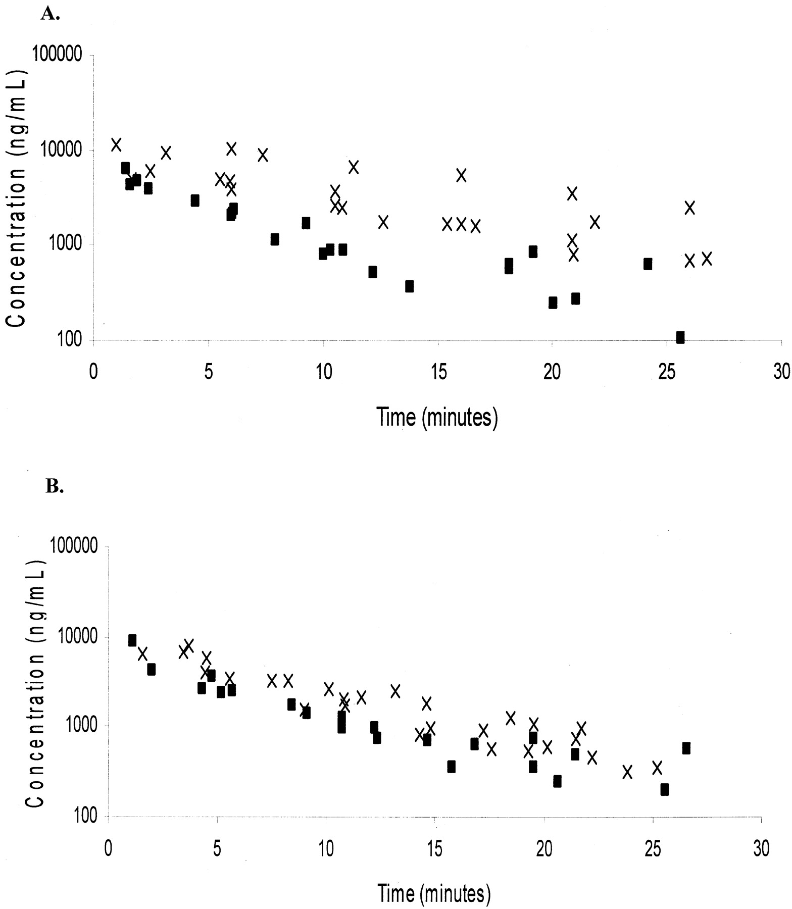 Altered Pharmacokinetics Of Omeprazole In Cystic Fibrosis Knockout