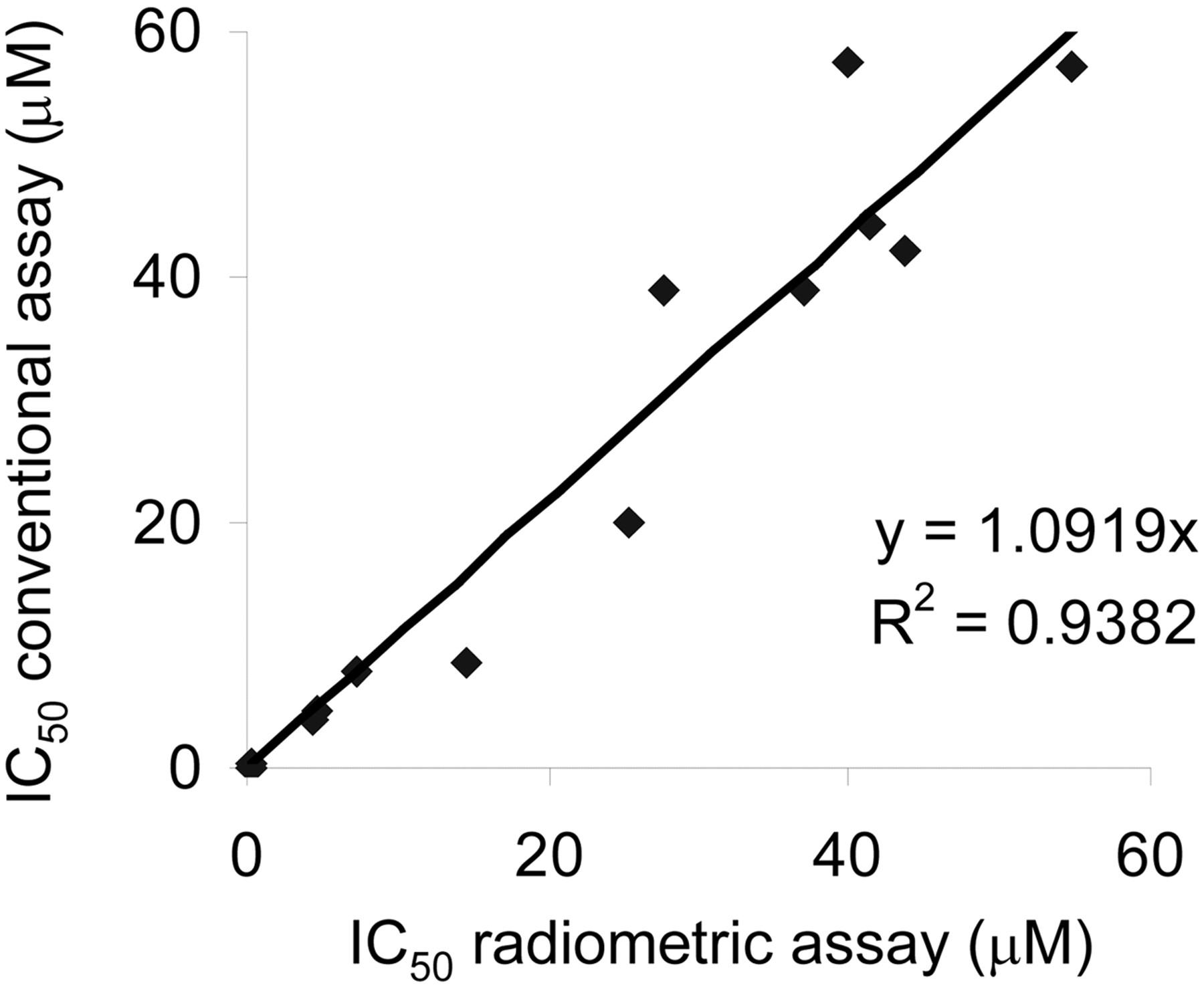 DEVELOPMENT AND VALIDATION OF A HIGH-THROUGHPUT RADIOMETRIC CYP2C9