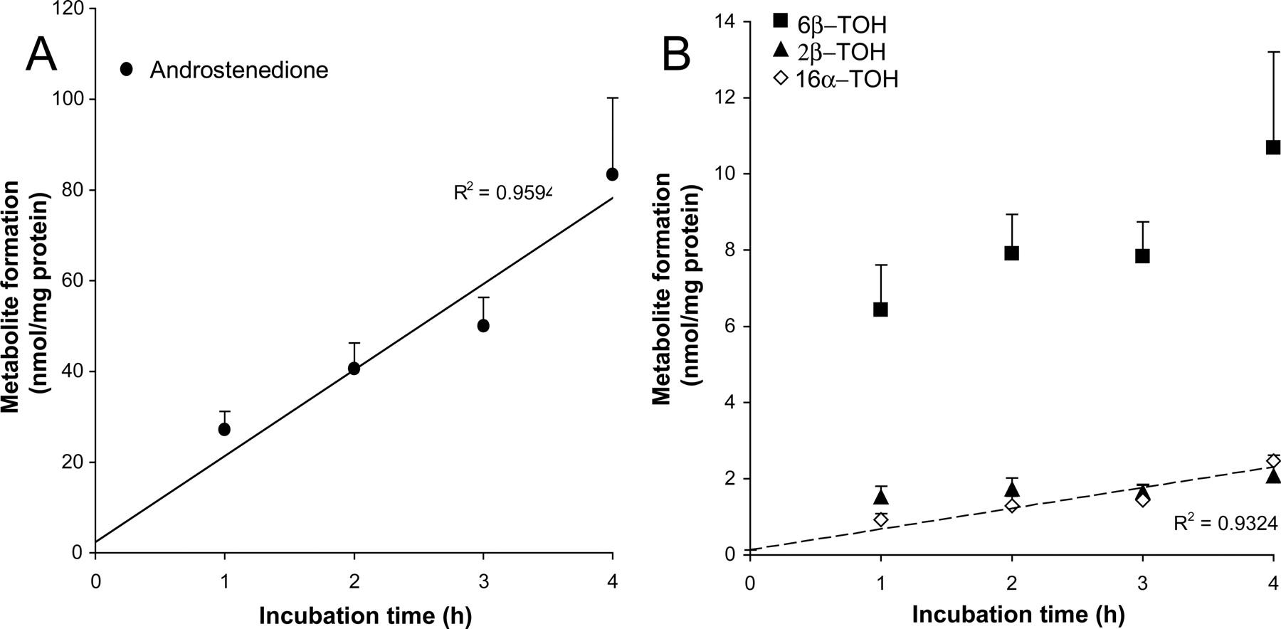 Innovative Methods to Study Human Intestinal Drug Metabolism