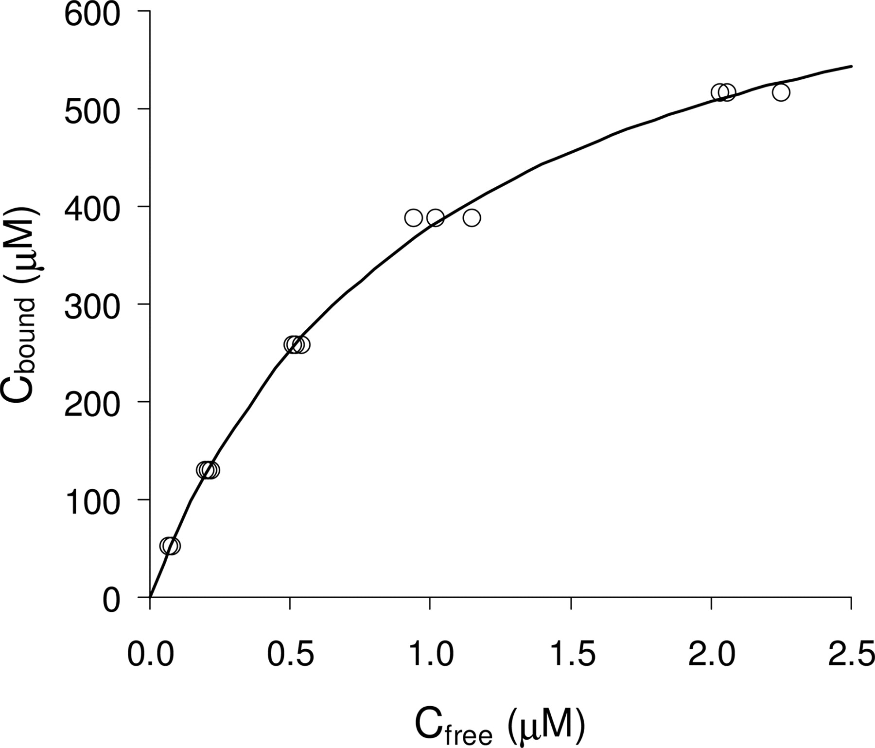 SATURABLE BINDING OF INDISULAM TO PLASMA PROTEINS AND