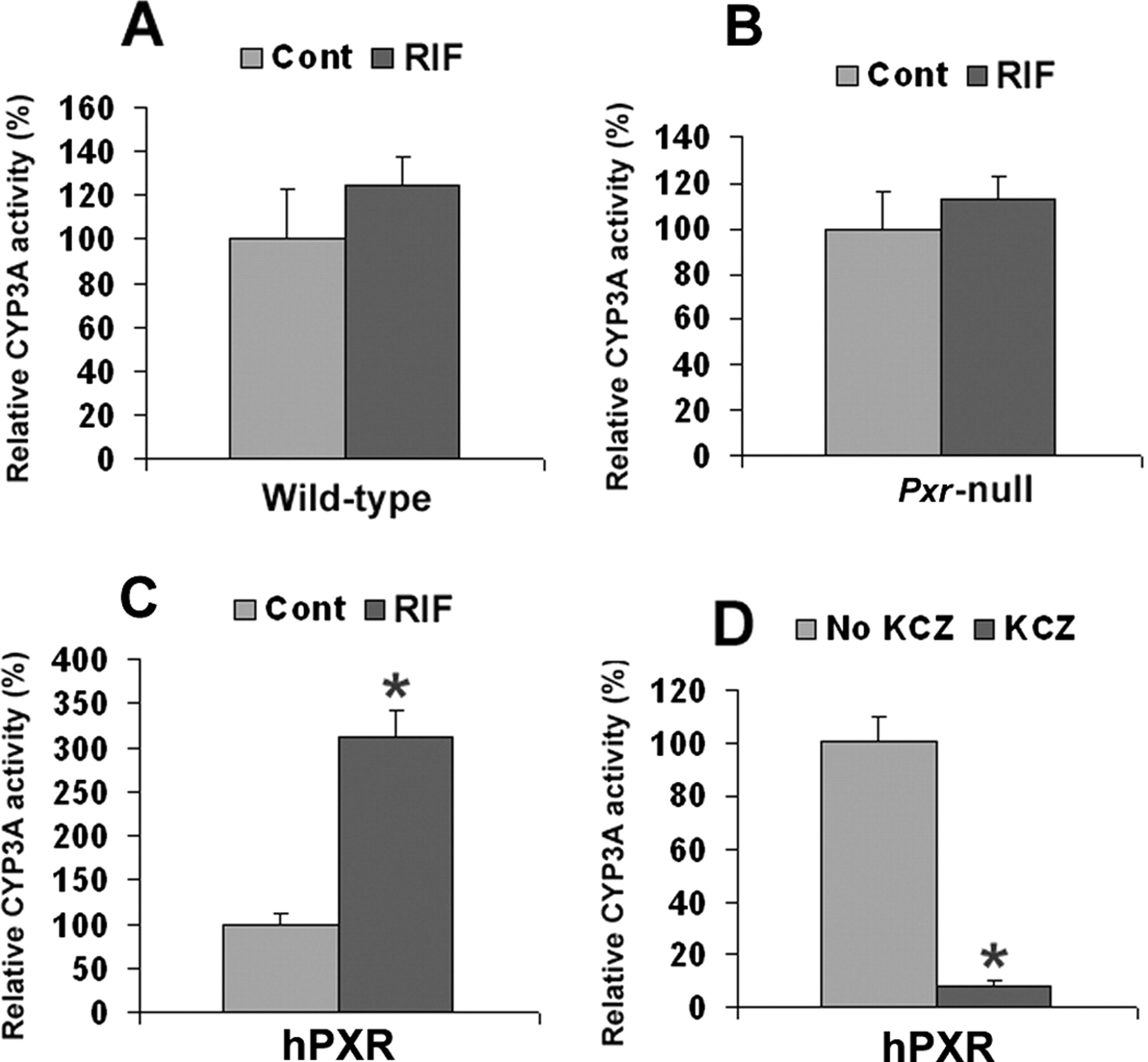 The Pregnane X Receptor Gene Humanized Mouse A Model For Figure 3 Pest Repeller Based On 556 Dual 555 Timer Download