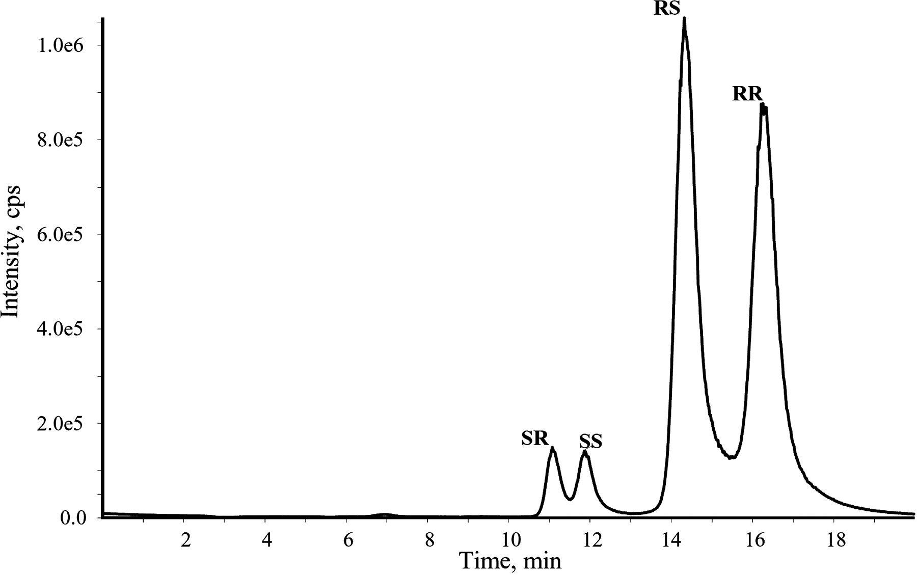 blank in hplc meaning