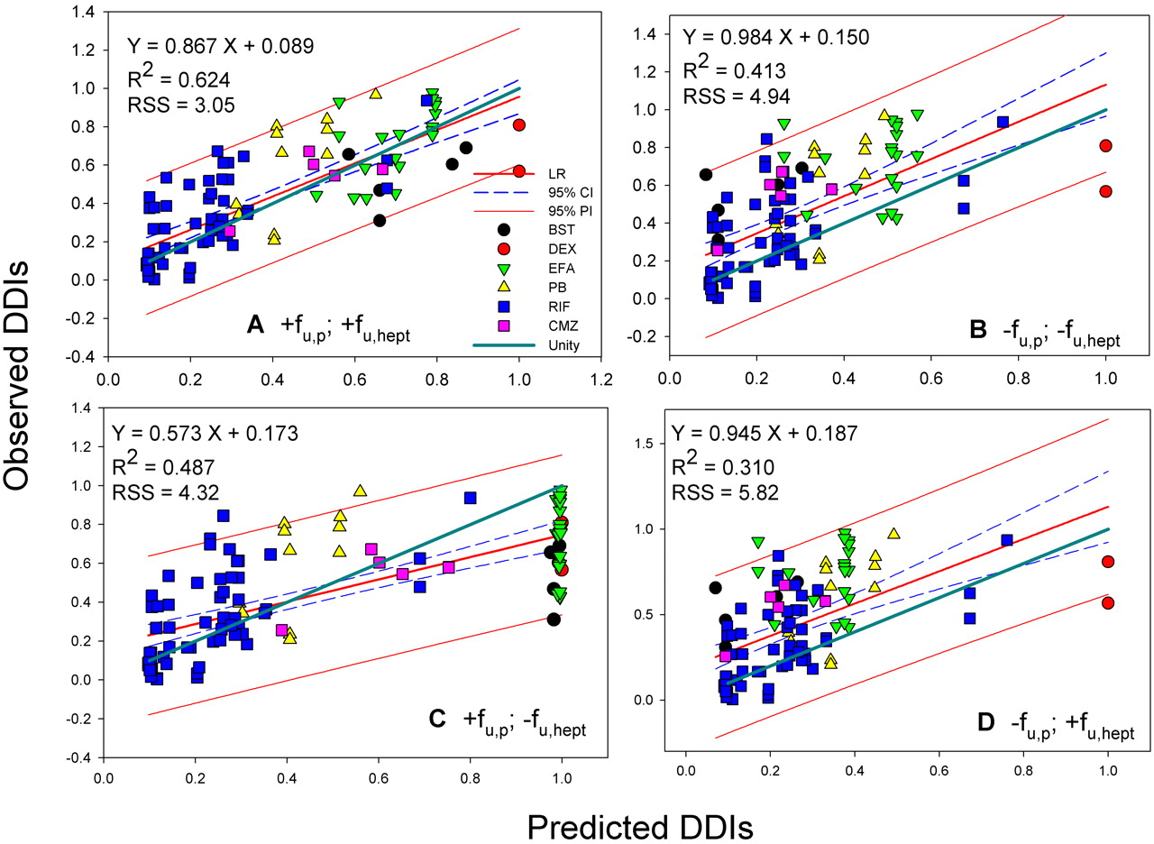 prediction and correlation These predictions, of course for more information on correlation and regression methods, see the online learning module on correlation and linear regression.