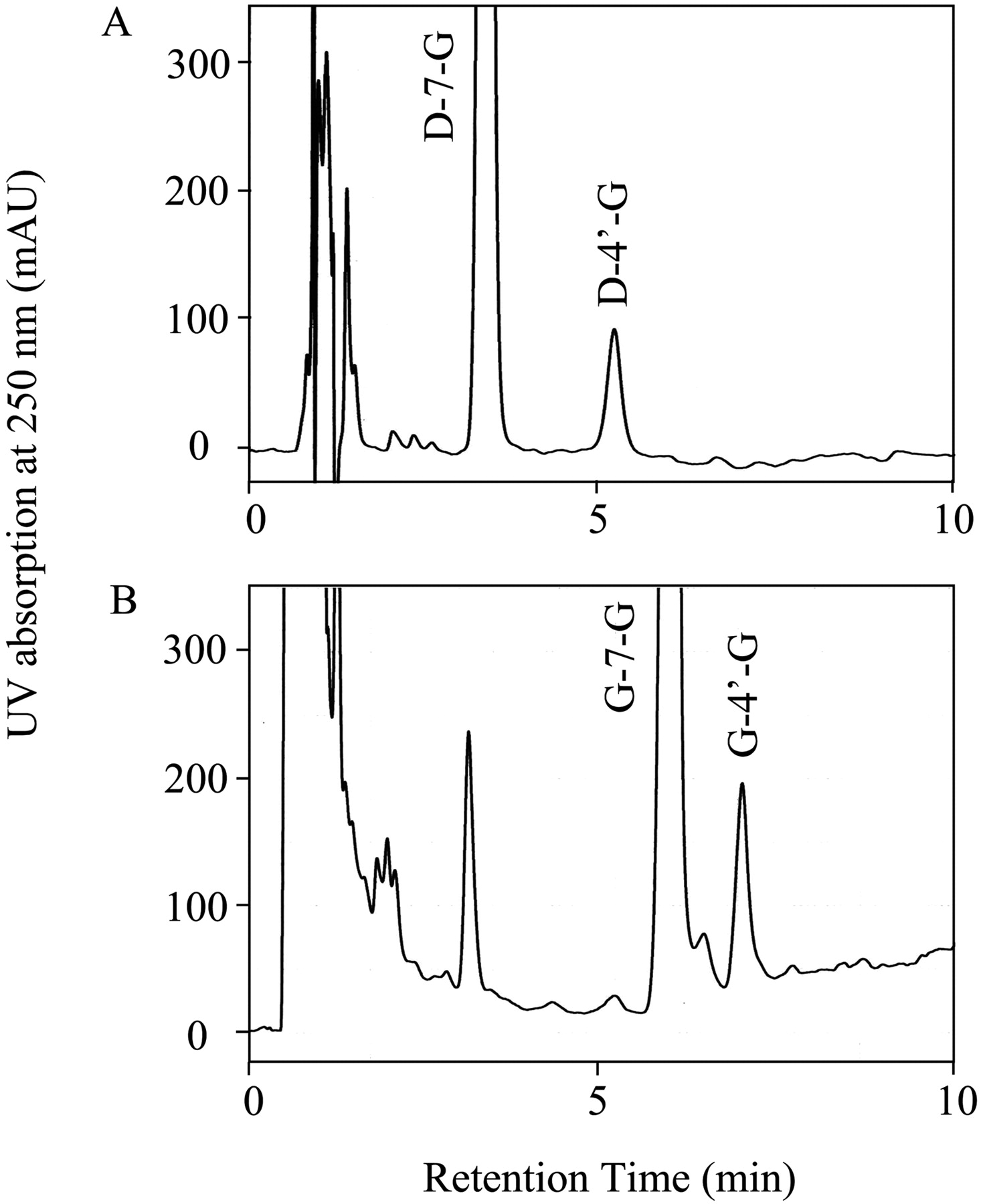 Plasma profiling of intact isoflavone metabolites by high download figure open in new tab download powerpoint fig 2 hplc chromatograms pooptronica Images