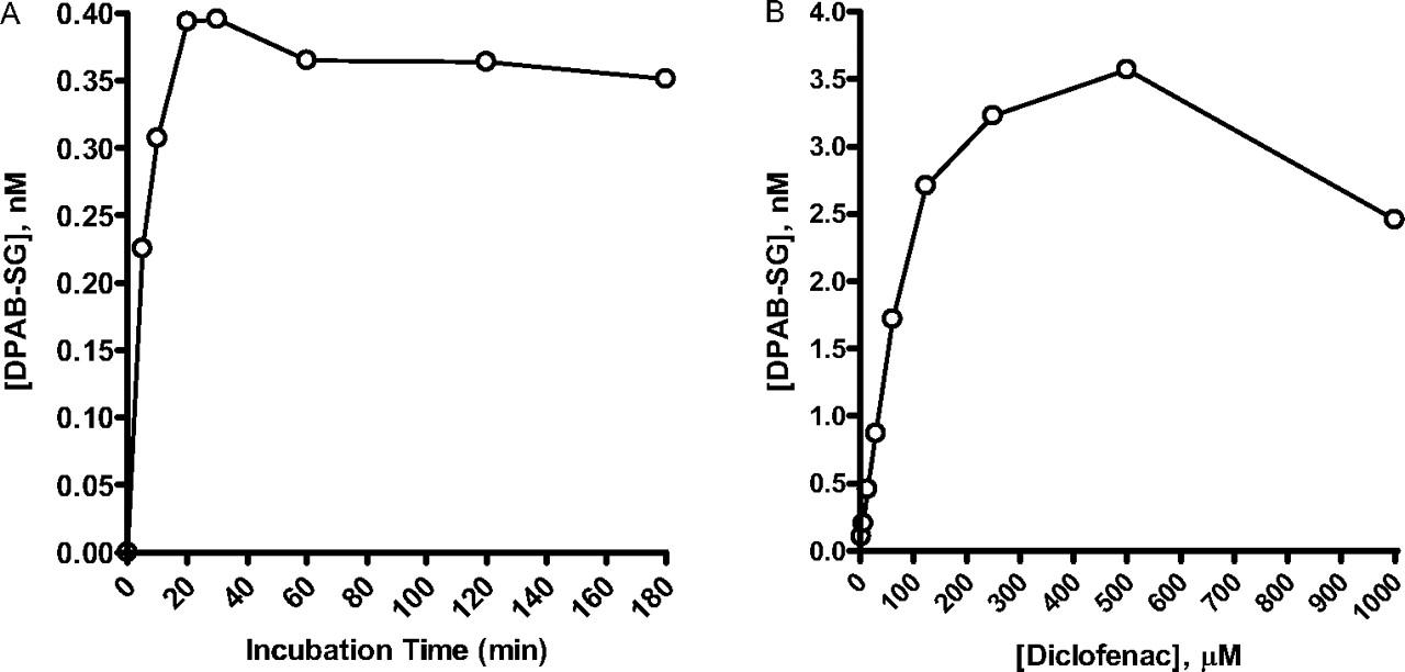 Diclofenac Metabolic Pathway (Homo sapiens)