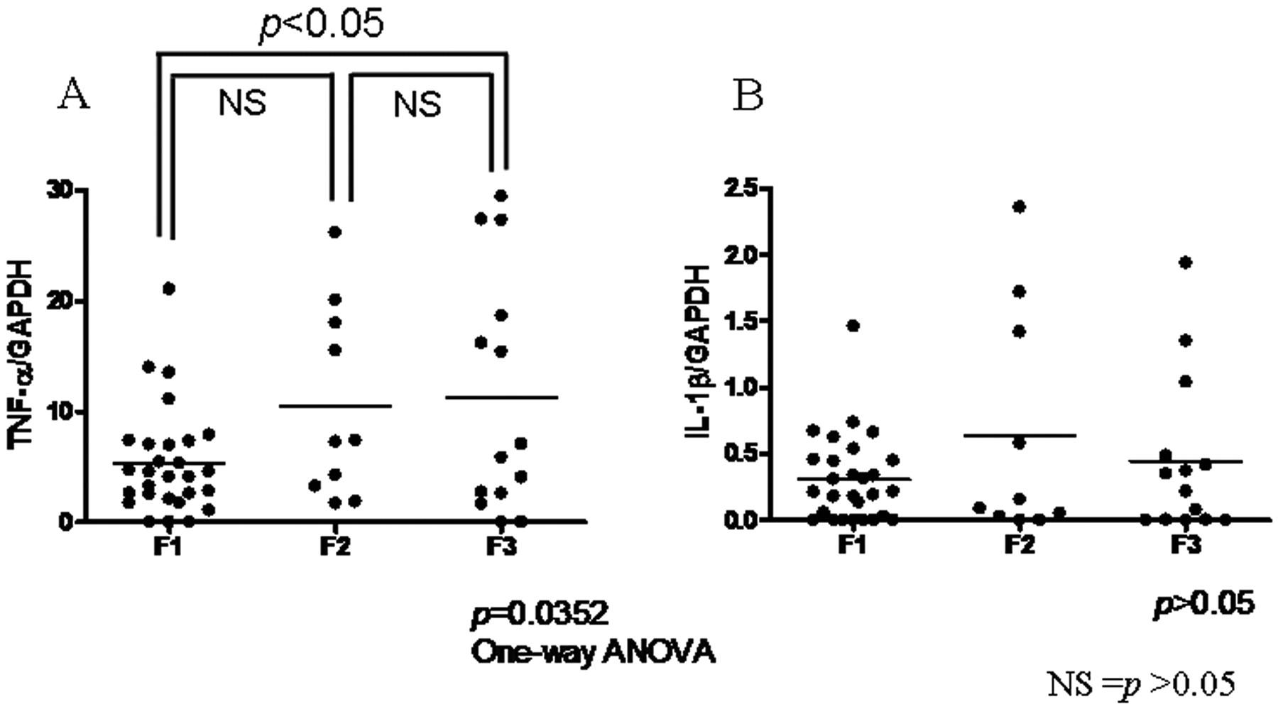 Decreased Expression of Cytochromes P450 1A2, 2E1, and 3A4 and Drug