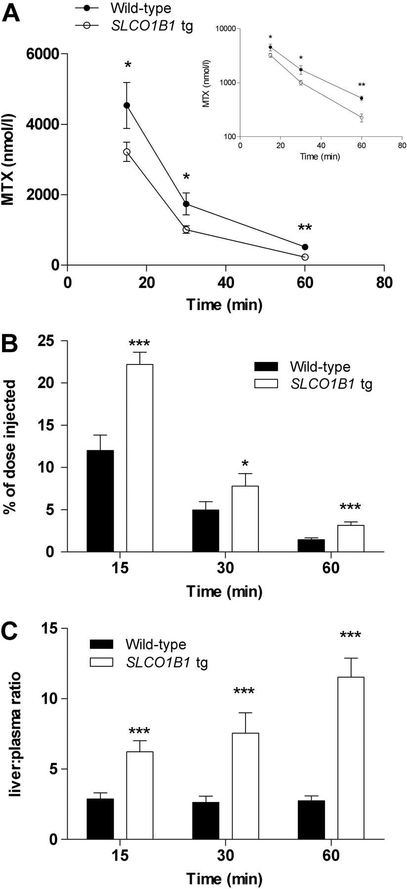 clozaril wbc levels