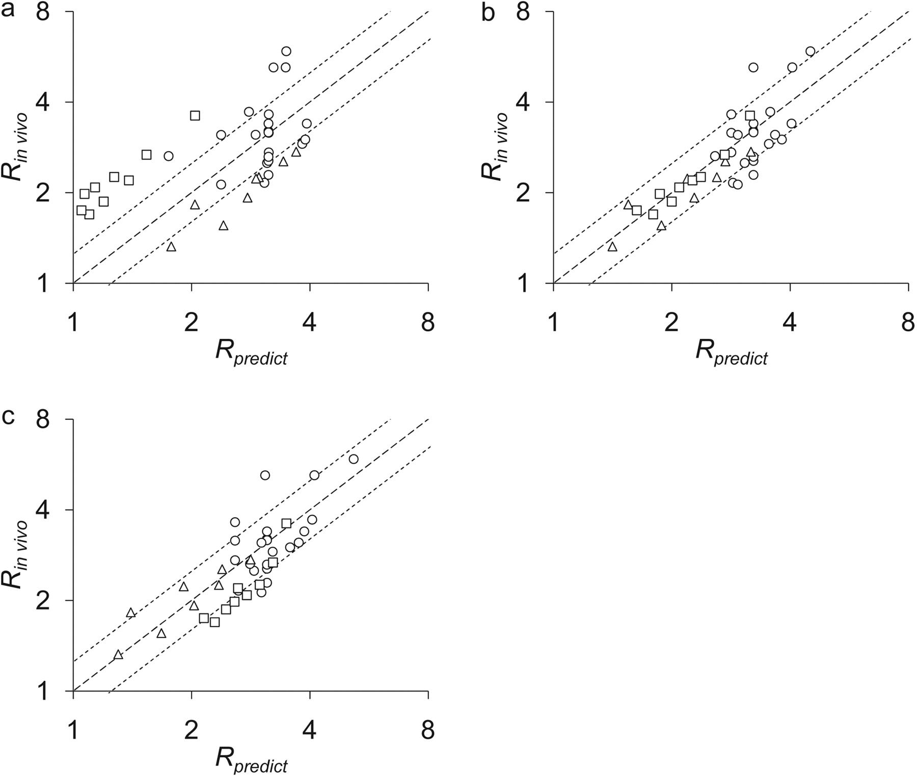 Quantitative Prediction of in Vivo Profiles of CYP3A4
