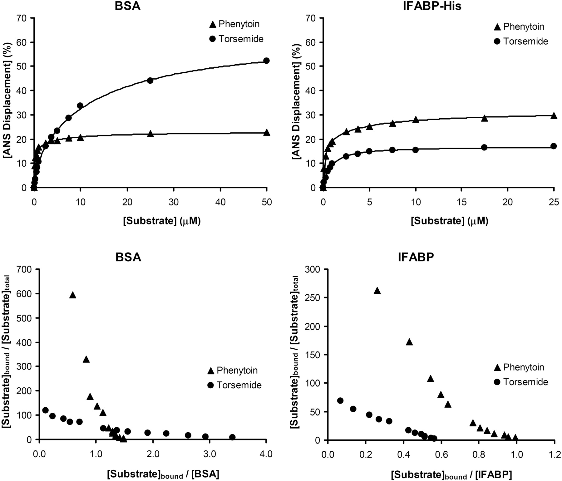 Characterization Of The Binding Of Drugs To Human