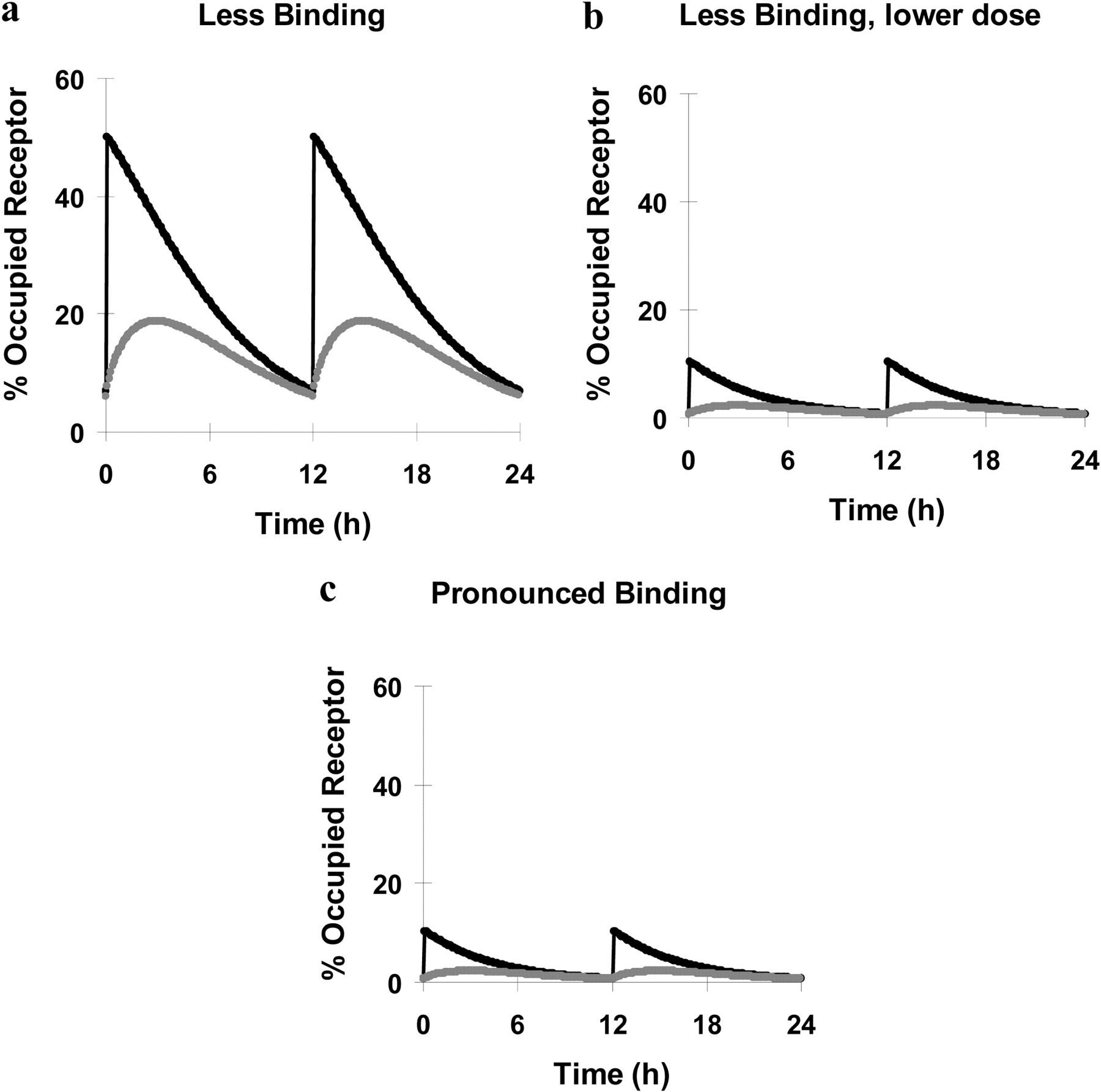 Budesonide And Ciclesonide: Effect Of Tissue Binding On