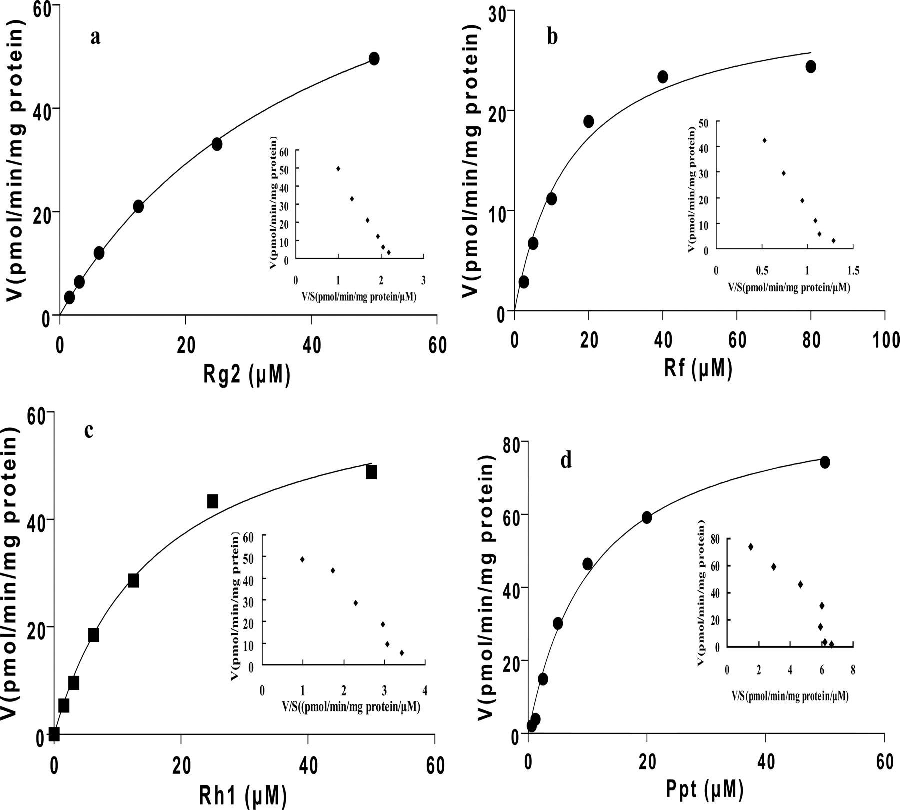 Microsomal Cytochrome P450 Mediated Metabolism Of Protopanaxatriol Rat Skeleton Diagram Download Figure