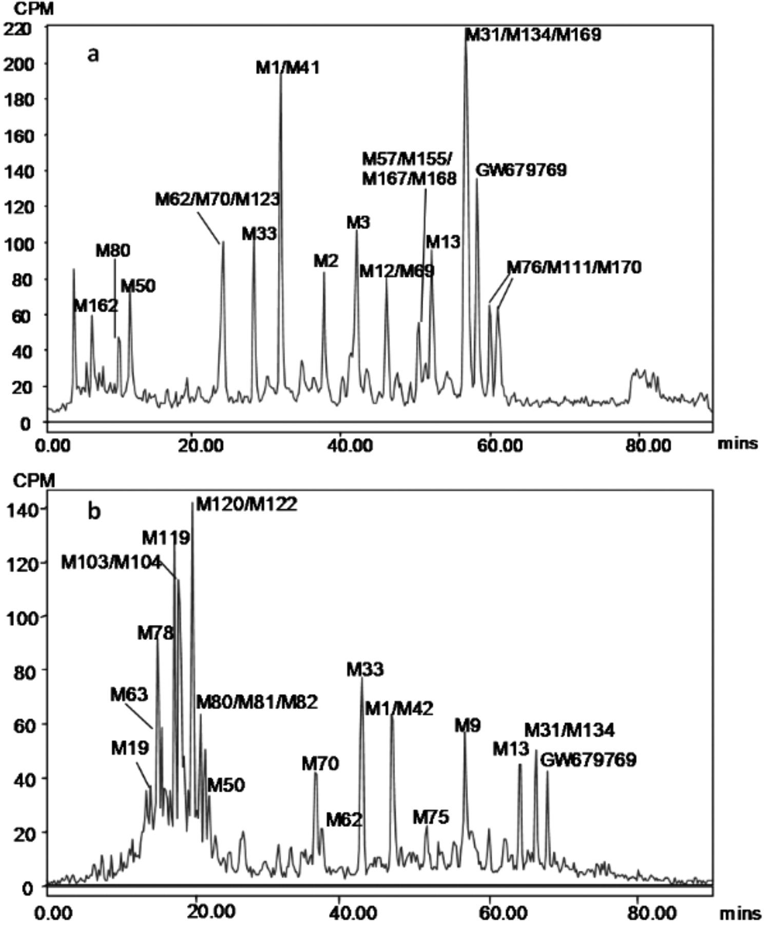 Metabolic Disposition of Casopitant, a Potent Neurokinin-1 Receptor