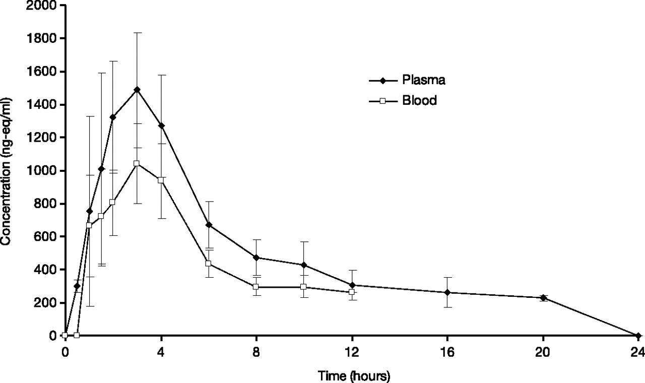 Absorption Distribution Metabolism And Excretion Of Ticagrelor In