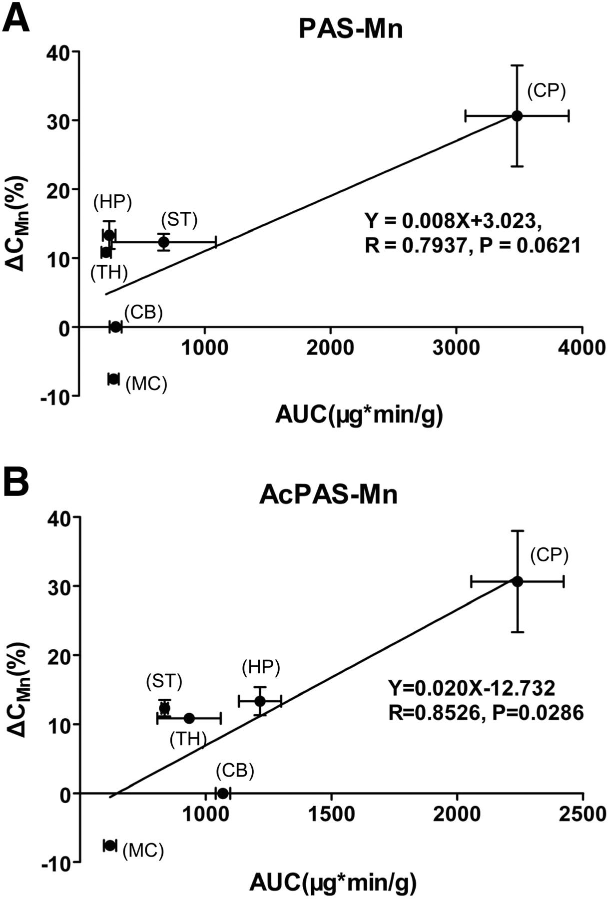 Brain Regional Pharmacokinetics of p-Aminosalicylic Acid and