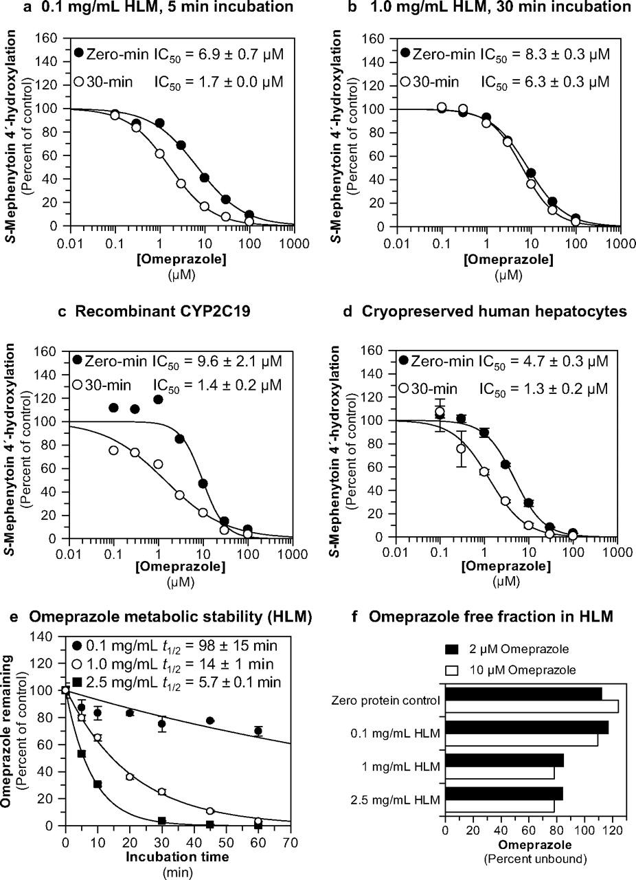 The proton pump inhibitor omeprazole but not lansoprazole or download figure biocorpaavc