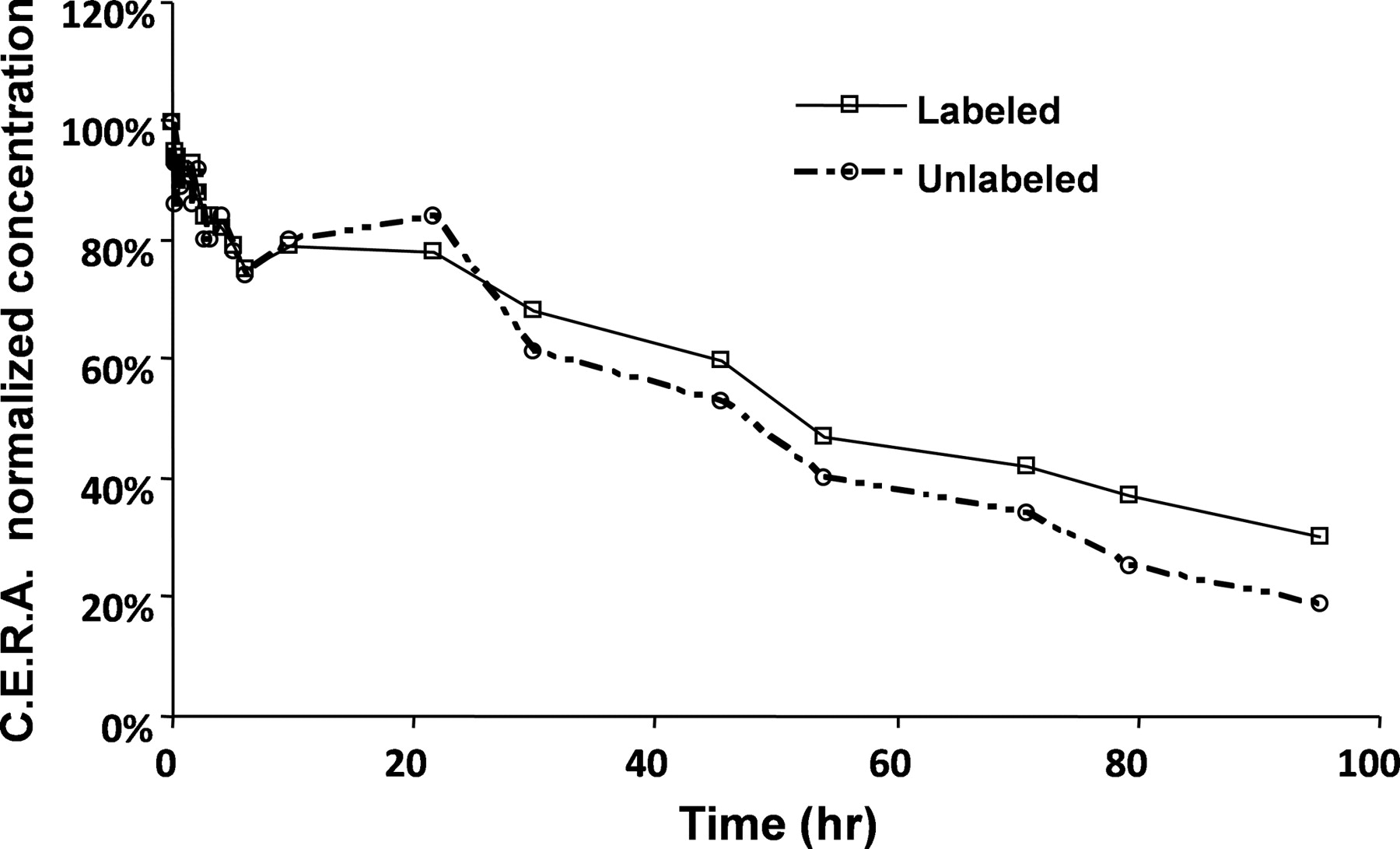 Pharmacokinetic Analysis of Continuous Erythropoietin Receptor