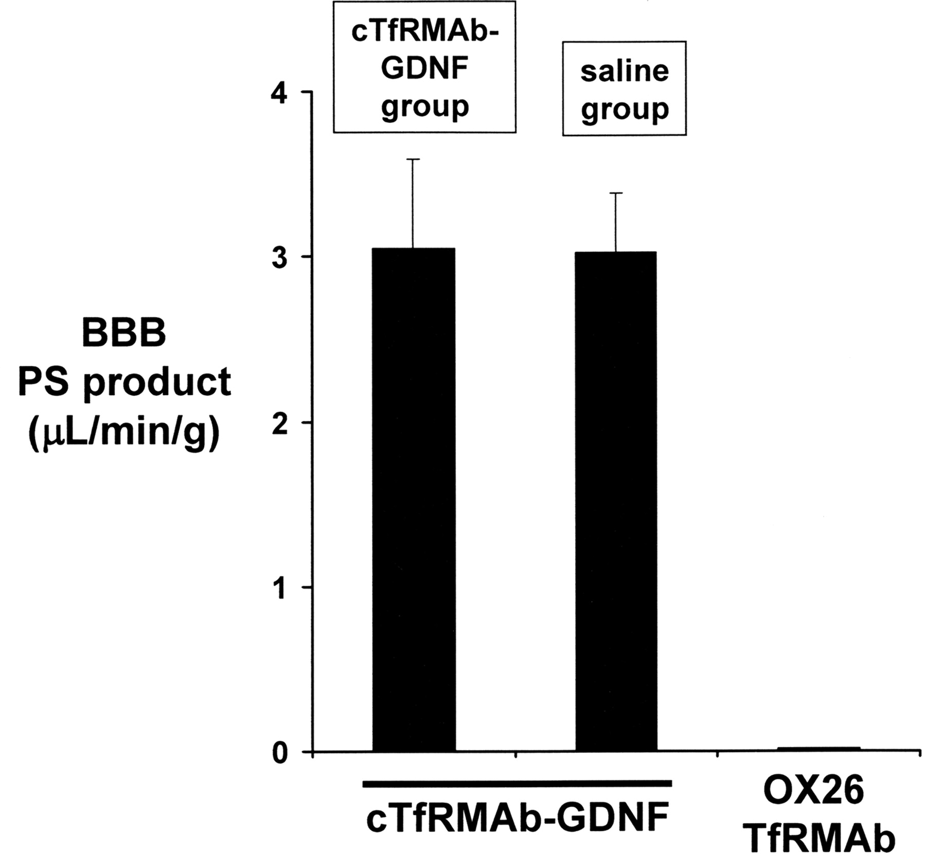 chronic dosing of mice with a transferrin receptor monoclona