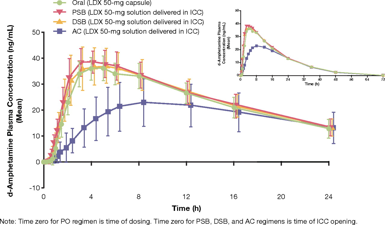 Pharmacokinetics Of Lisdexamfetamine Dimesylate After Targeted