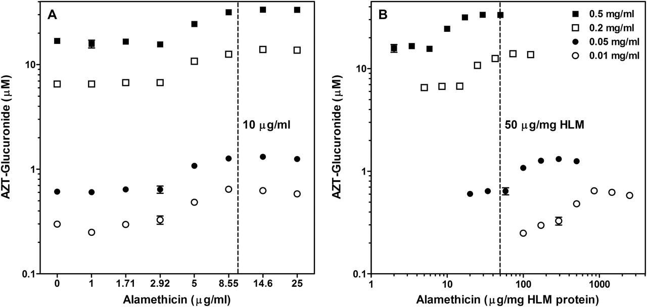 Optimized Assays for Human UDP-Glucuronosyltransferase (UGT