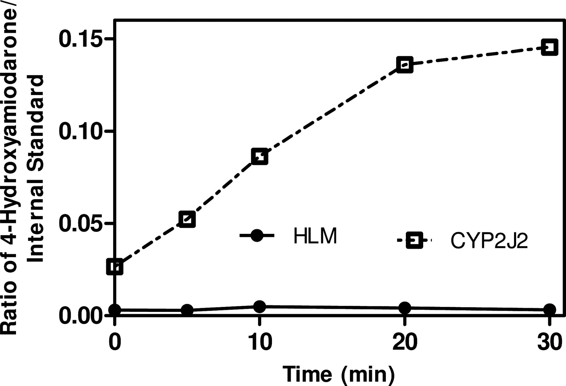 Identifying a Selective Substrate and Inhibitor Pair for