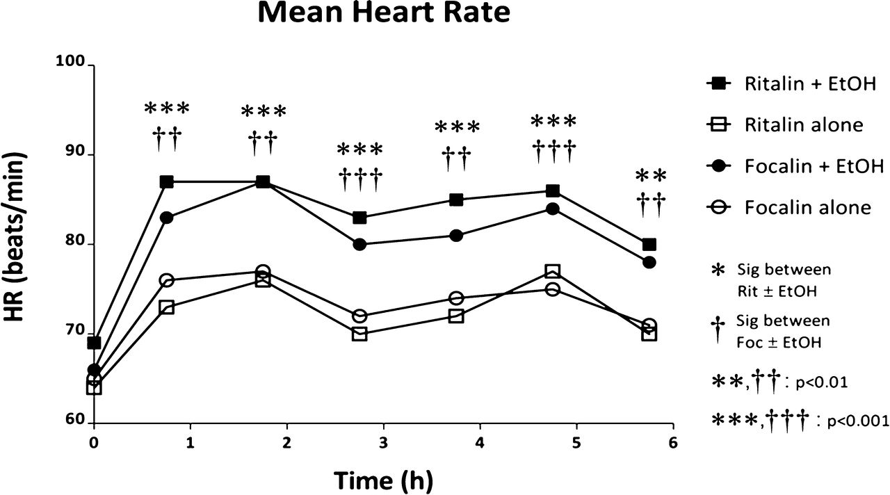 Differential Influences of Ethanol on Early Exposure to