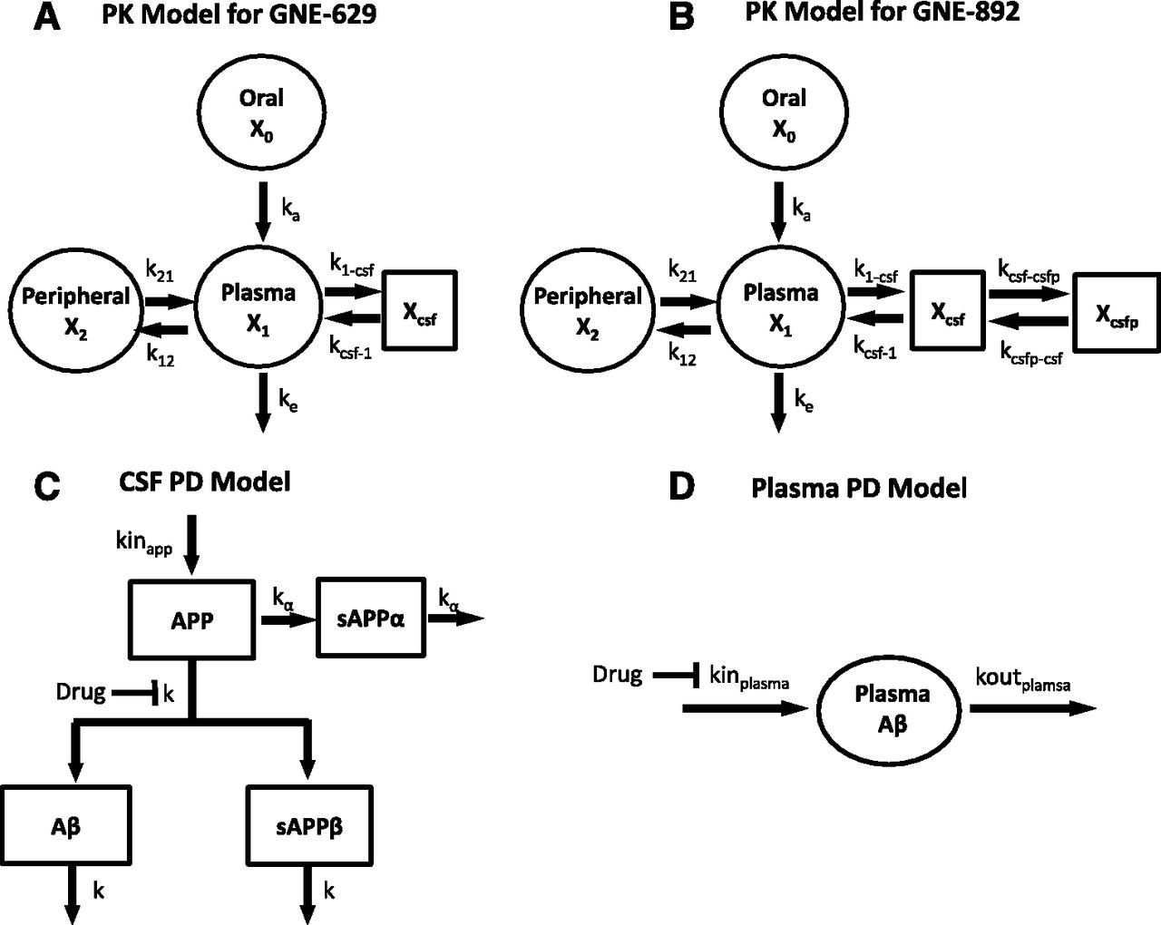 Mechanistic Pharmacokinetic-Pharmacodynamic Modeling of