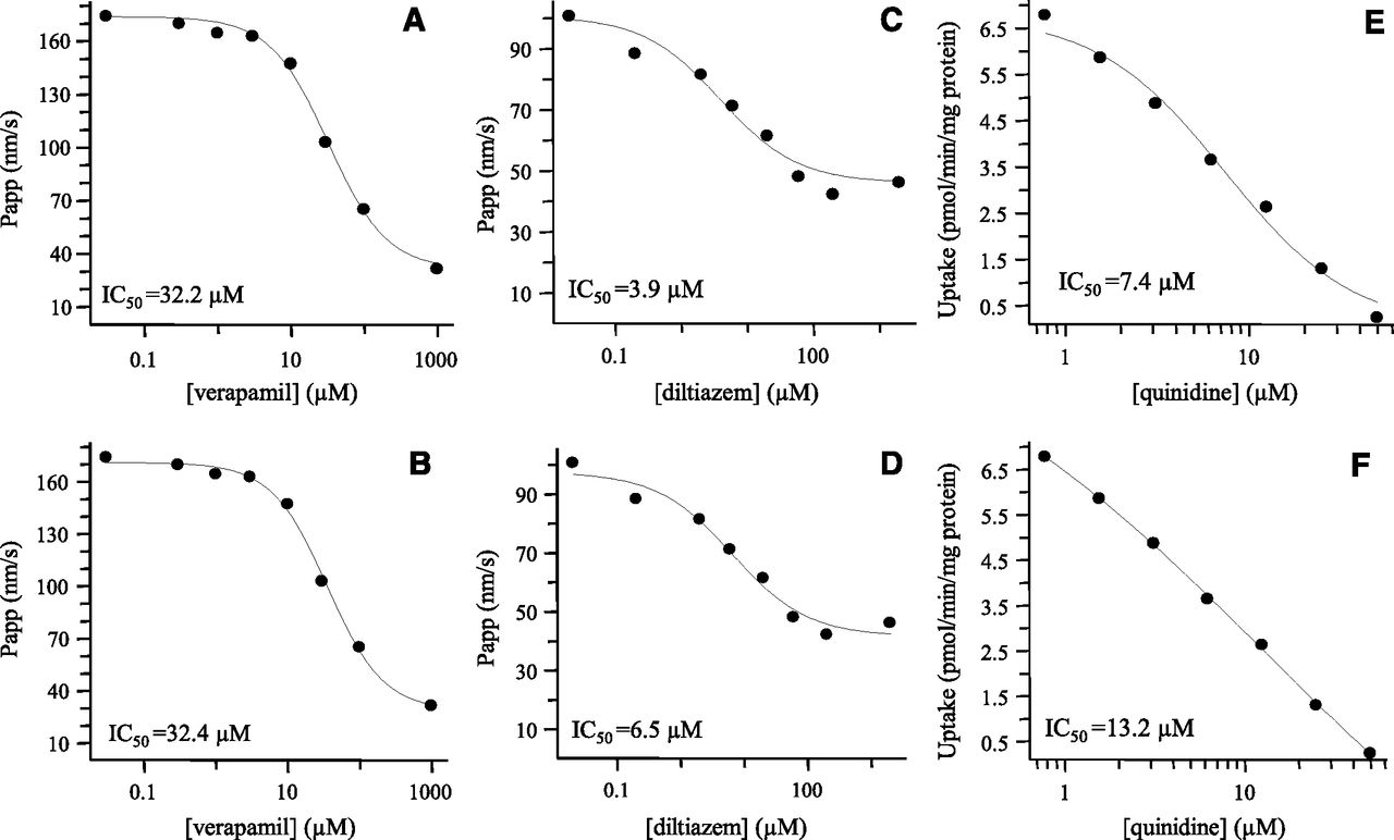Variability in p glycoprotein inhibitory potency ic50 using variability in p glycoprotein inhibitory potency ic50 using various in vitro experimental systems implications for universal digoxin drug drug biocorpaavc