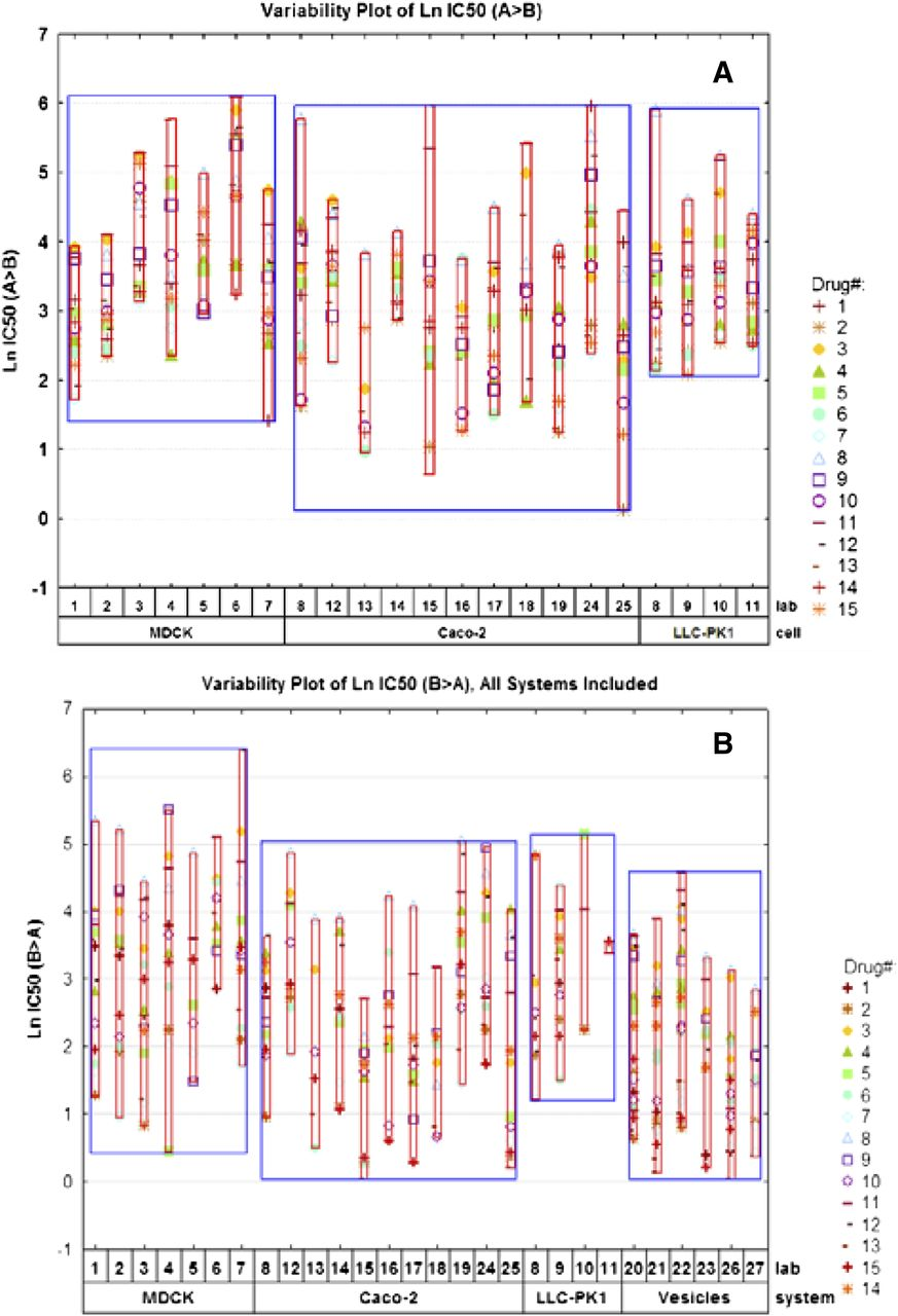 Variability in P-Glycoprotein Inhibitory Potency (IC50) Using