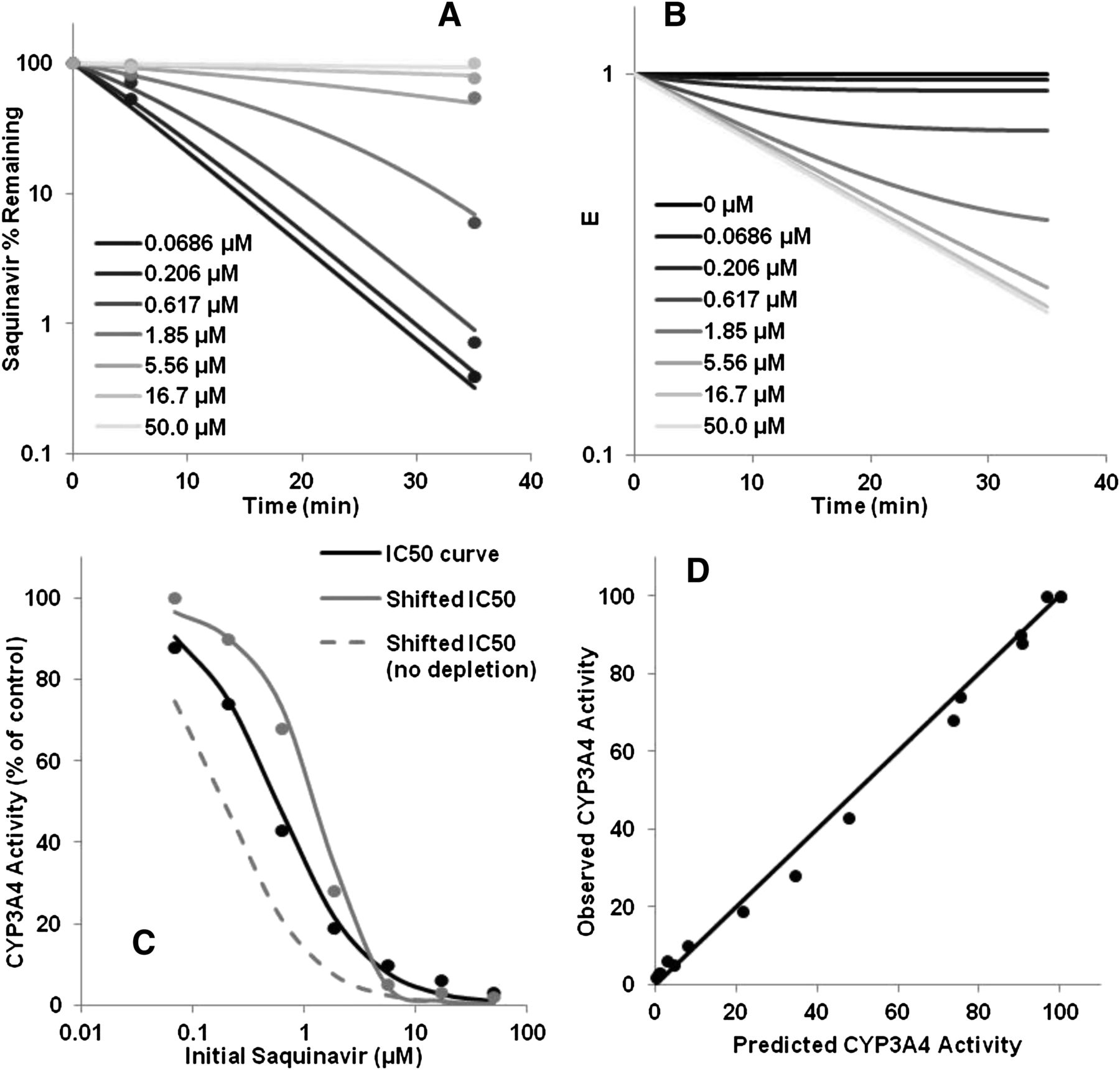 Dynamic Modeling of Cytochrome P450 Inhibition In Vitro: Impact of